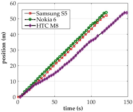 Sensors   Special Issue : Smartphone-based Pedestrian