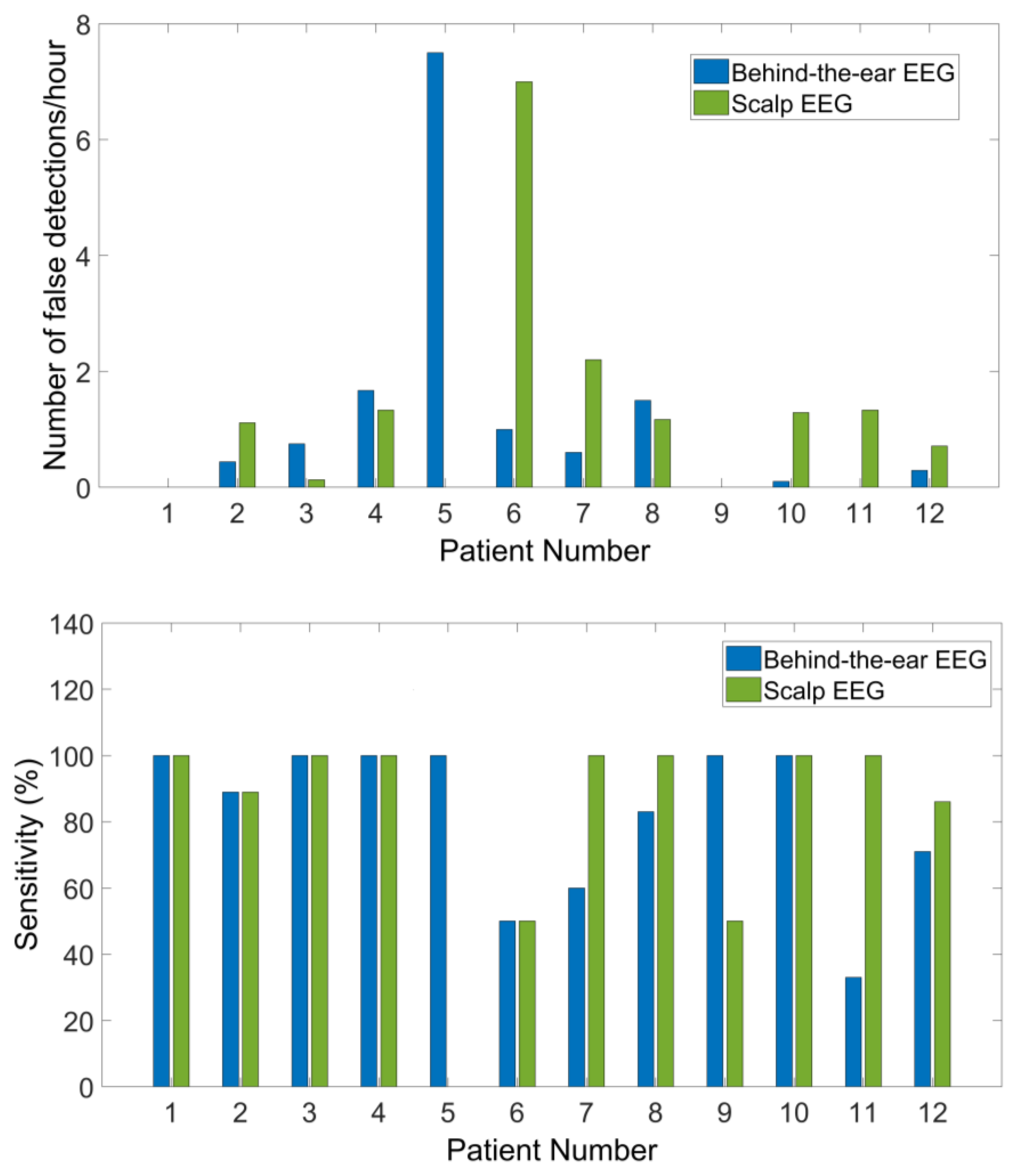 Sensors | Free Full-Text | Comparison between Scalp EEG and