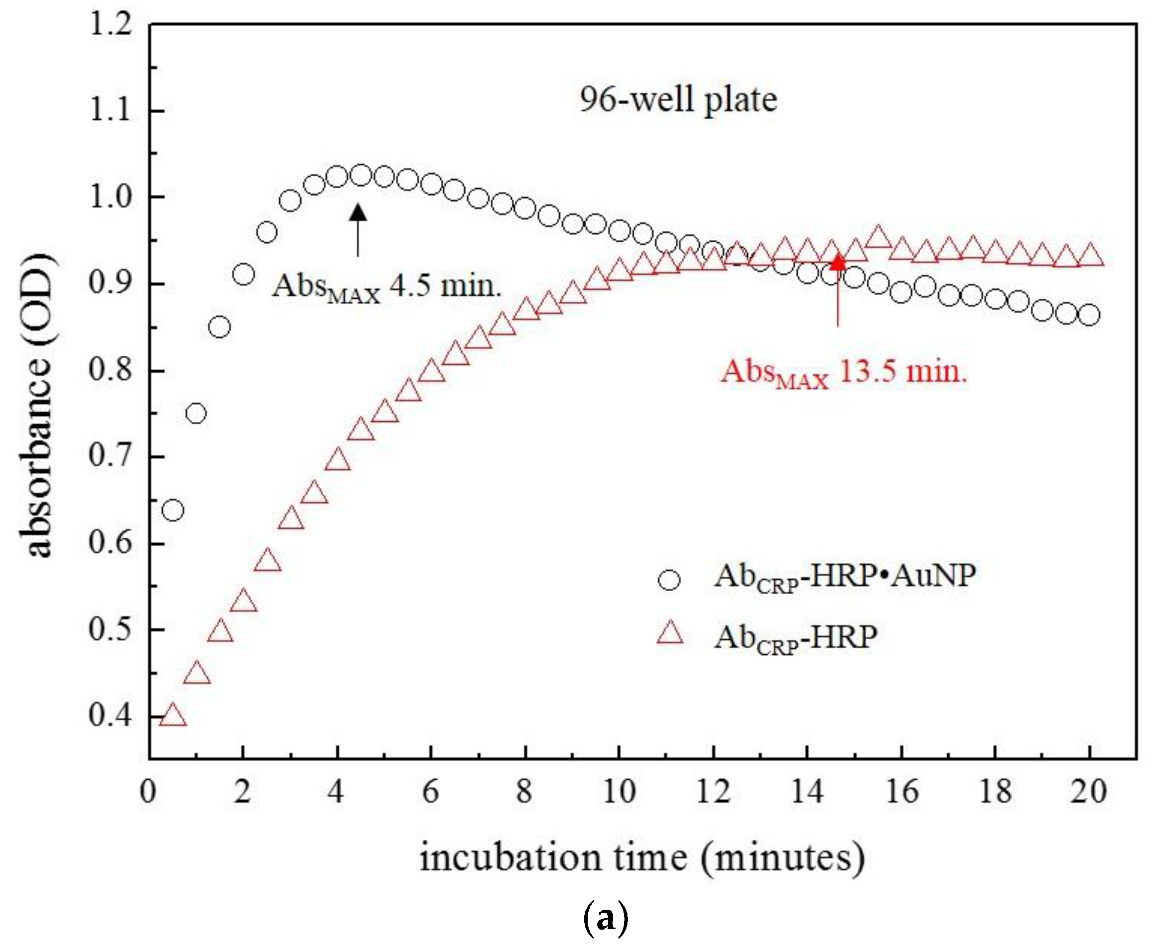 a study of the effects of varying temperature on the horseradish peroxidase enzyme Effect of varying the ratio of n-6 to n-3 fatty acids by increasing the dietary intake of alpha-linolenic acid, eicosapentaenoic and docosahexaenoic acid, or both on.