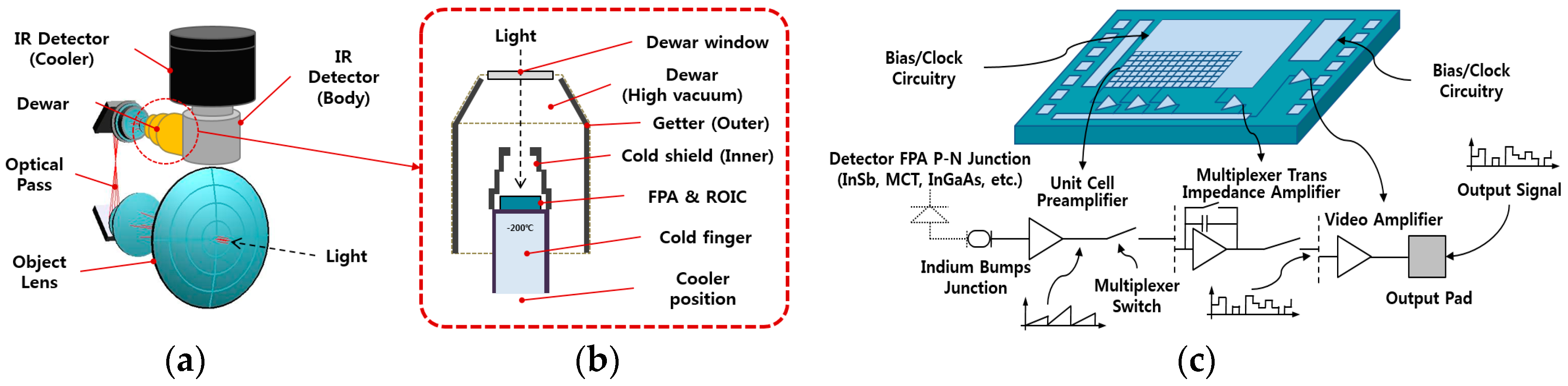Subjects Infra Red Circuits Optical Sensors Opto Electronic Circuits