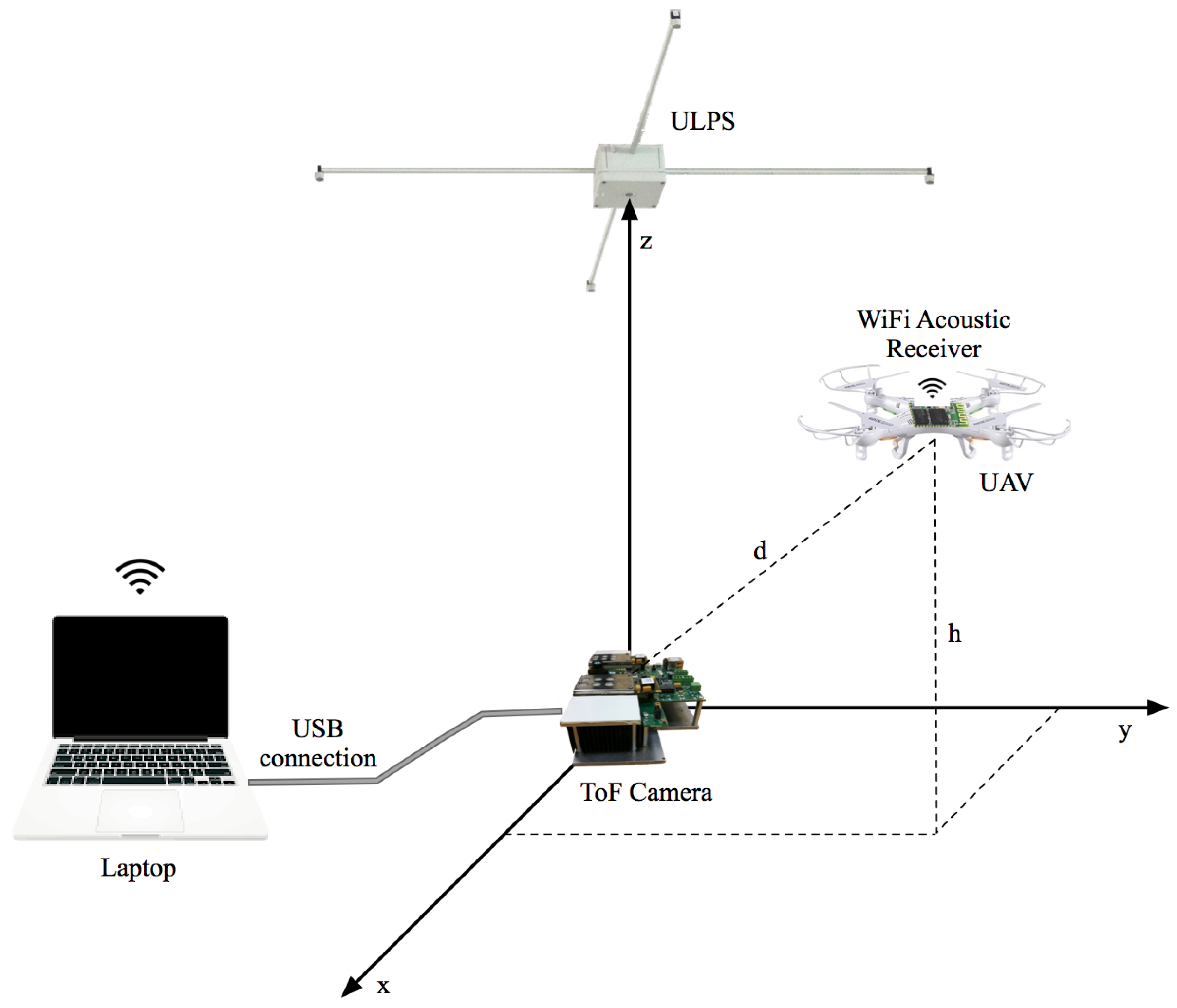 Sensors | Free Full-Text | 3D Indoor Positioning of UAVs