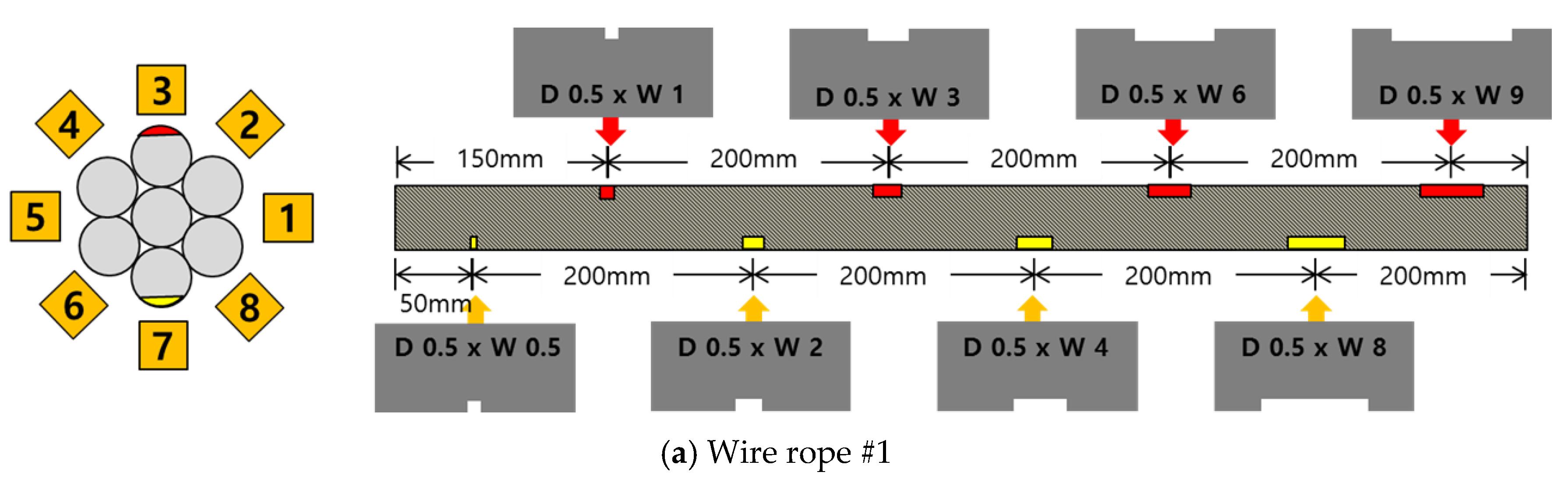 Sensors | Free Full-Text | Magnetic Flux Leakage Sensing and ...