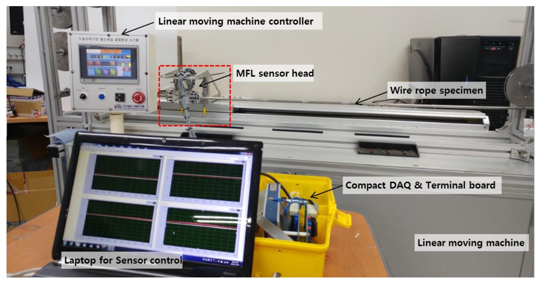Sensors   Free Full-Text   Magnetic Flux Leakage Sensing and ...