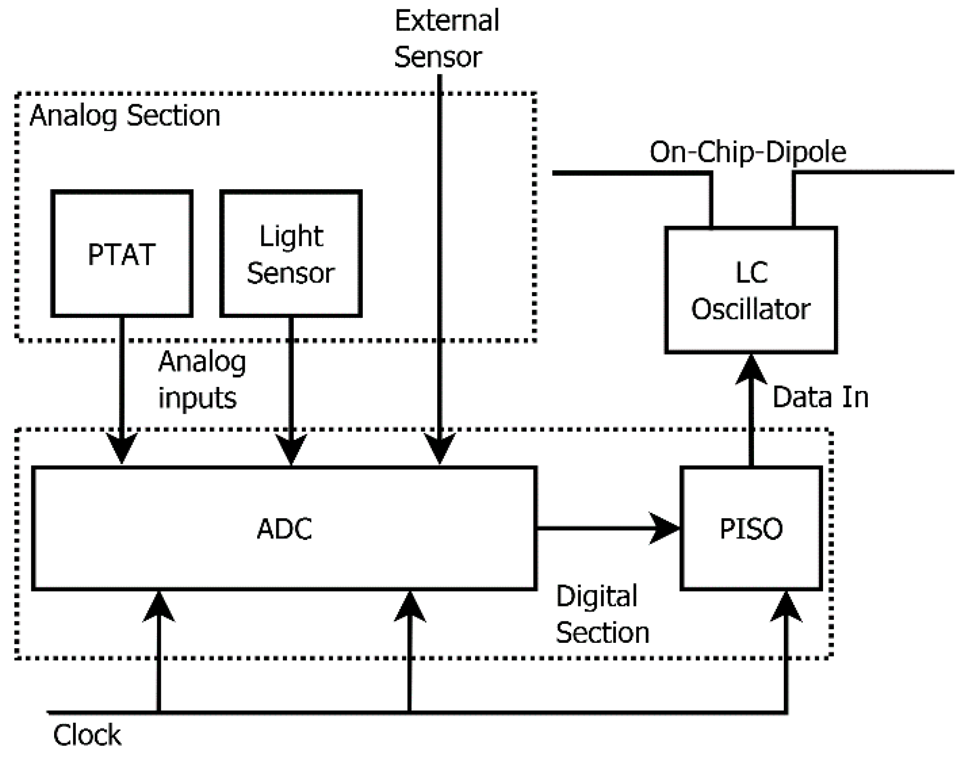 Sensors Free Full Text A Monolithic Multisensor Microchip With Differential Pressure Transmitter As Well Inductance Meter Circuit 18 00110 G001
