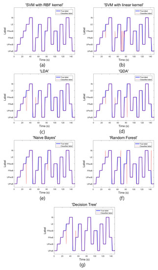 basis function expansion