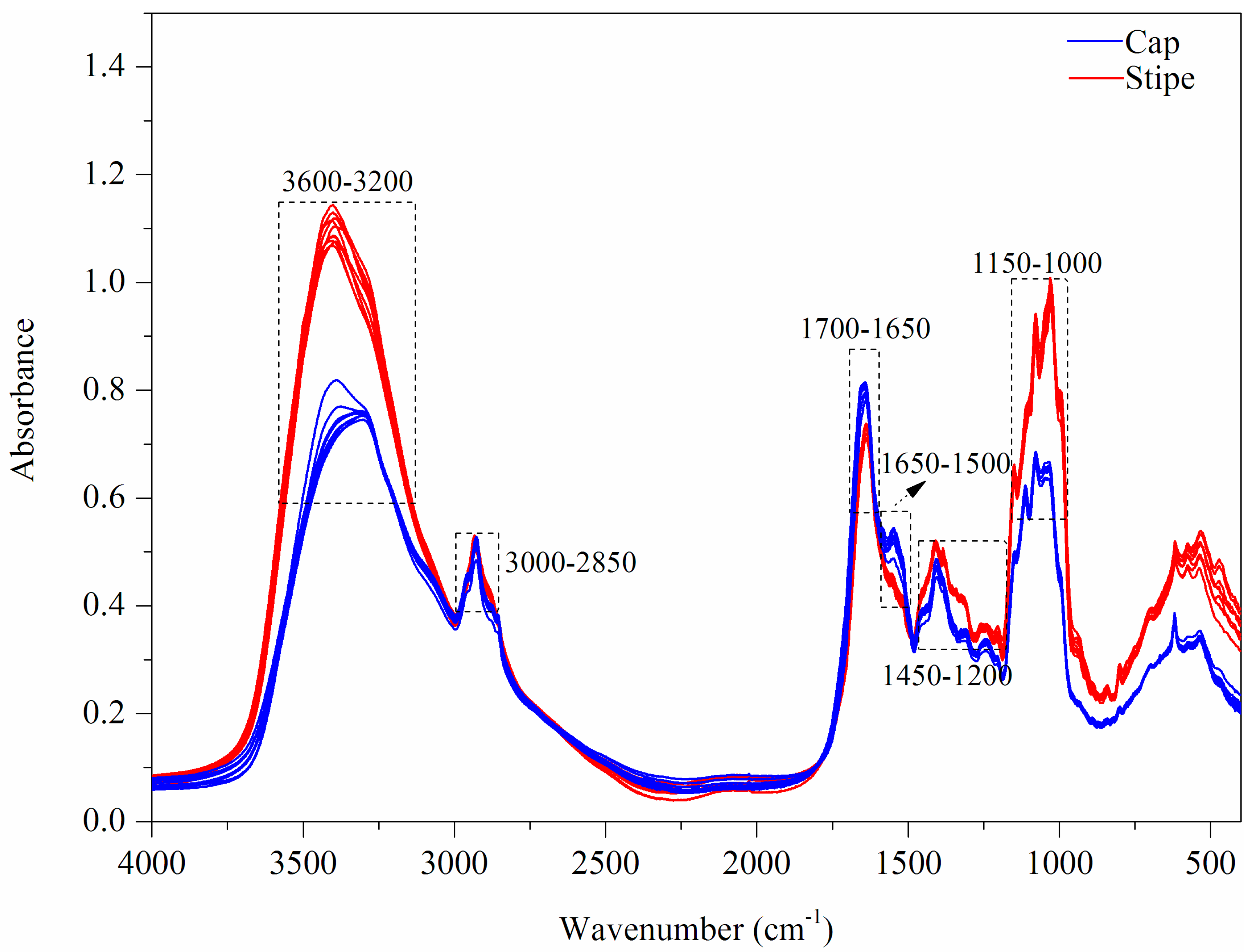 Sensors free full text feature fusion of icp aes uv vis and no pooptronica Images