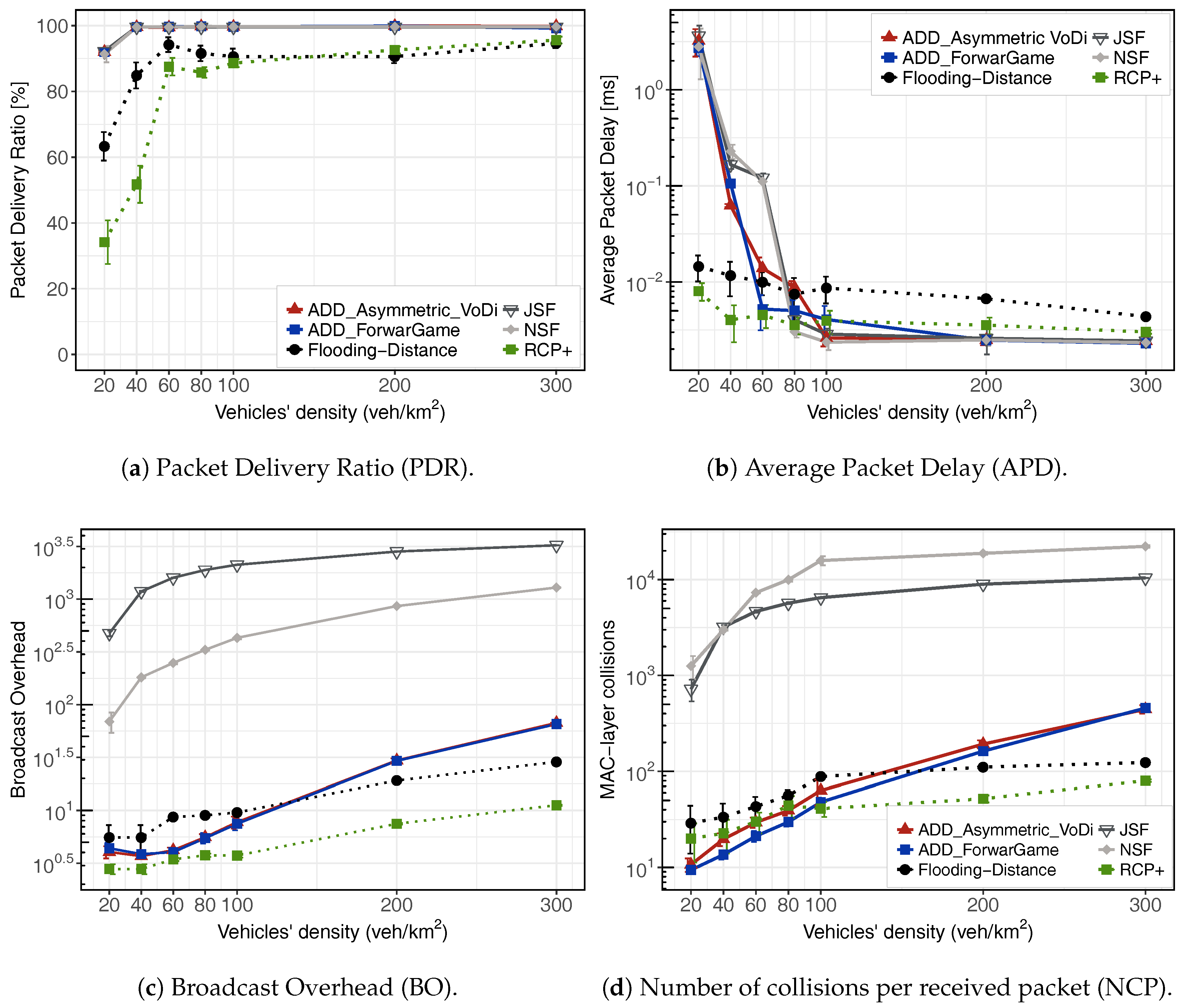 Sensors | Free Full-Text | Game-Theoretical Design of an Adaptive