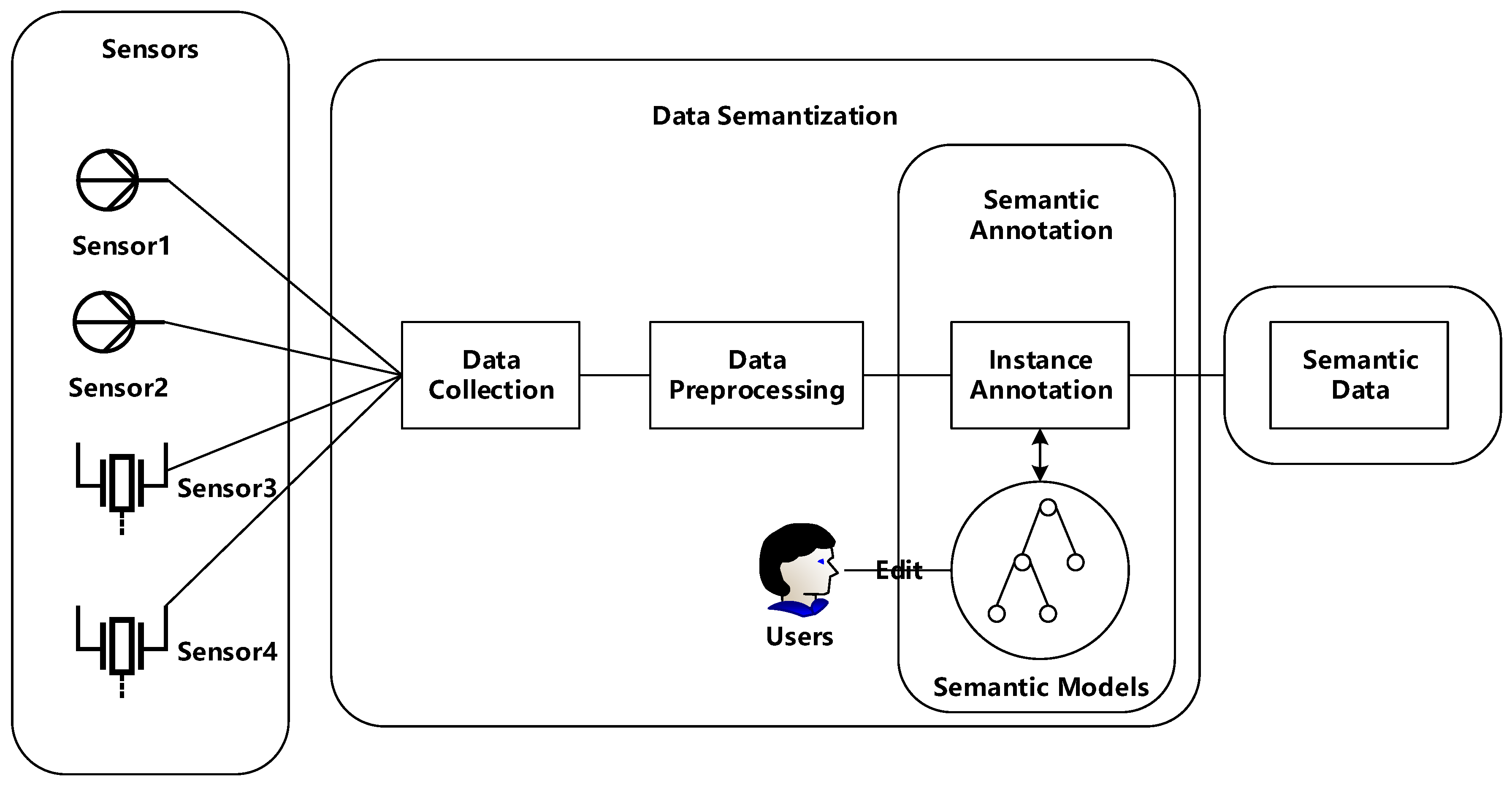 Sensors Free Full Text A Survey Of Data Semantization In Inexpensive Incubator Alarm System Using Linux 18 00313 G001