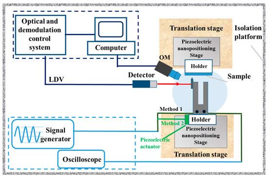 Sensors | Free Full-Text | Sensing Performance Analysis on