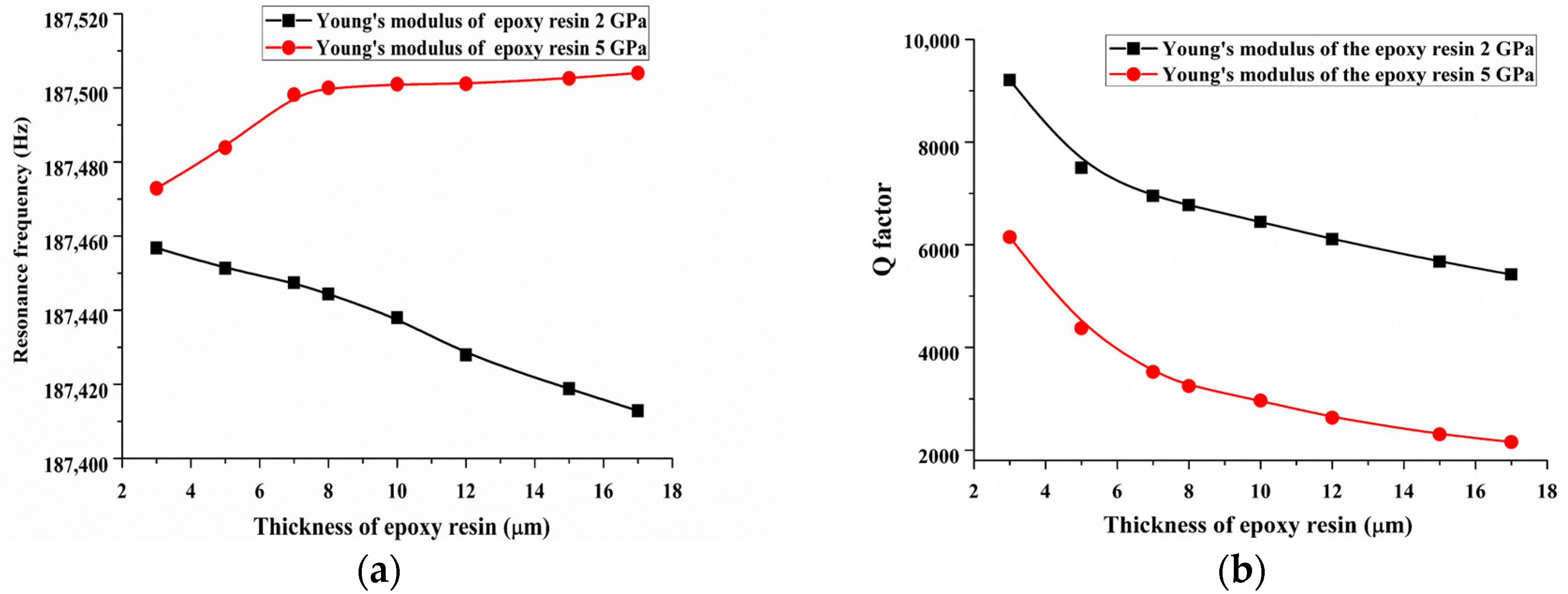 relationship between damping ratio and quality factor