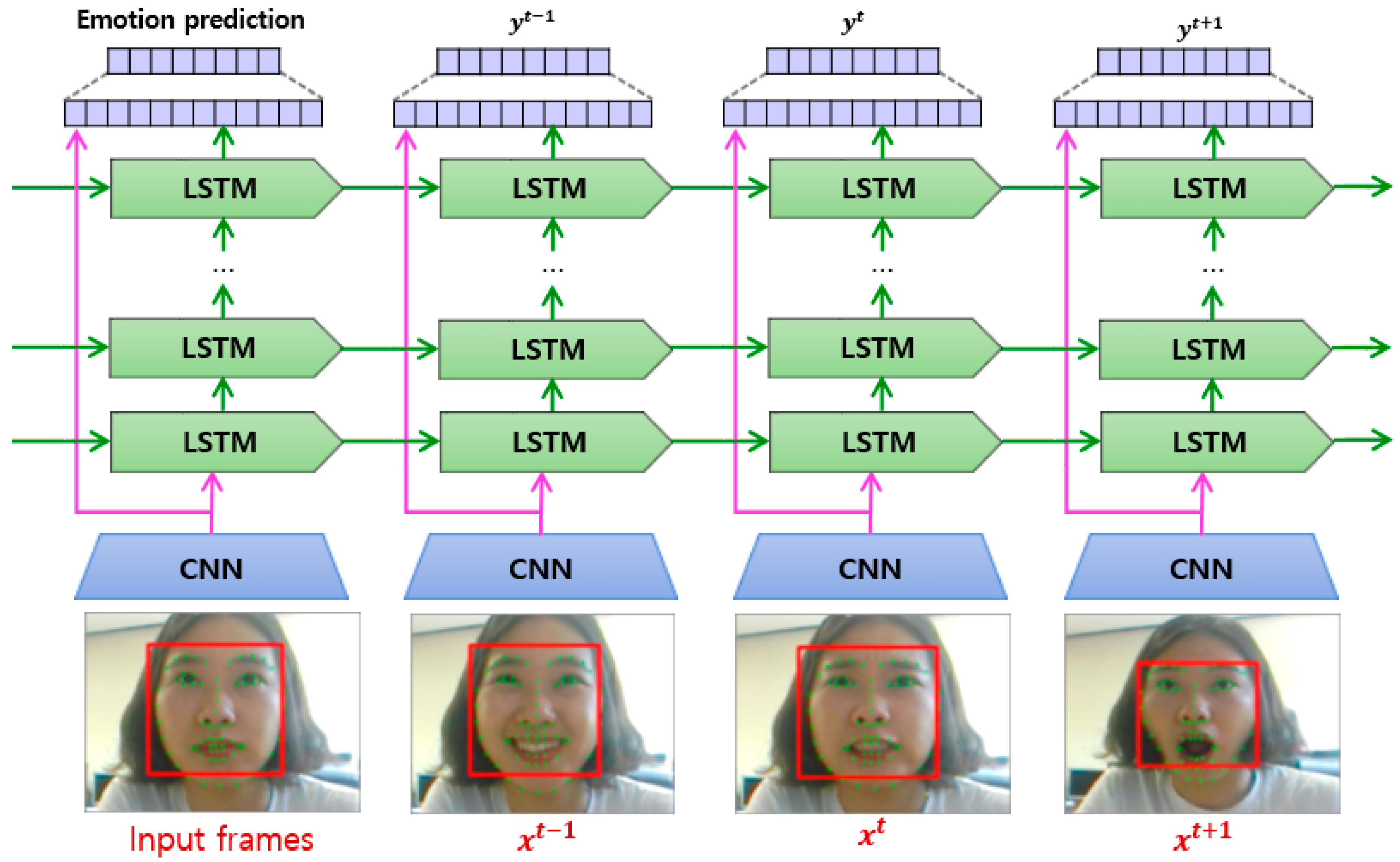 Sensors   Free Full-Text   A Brief Review of Facial Emotion