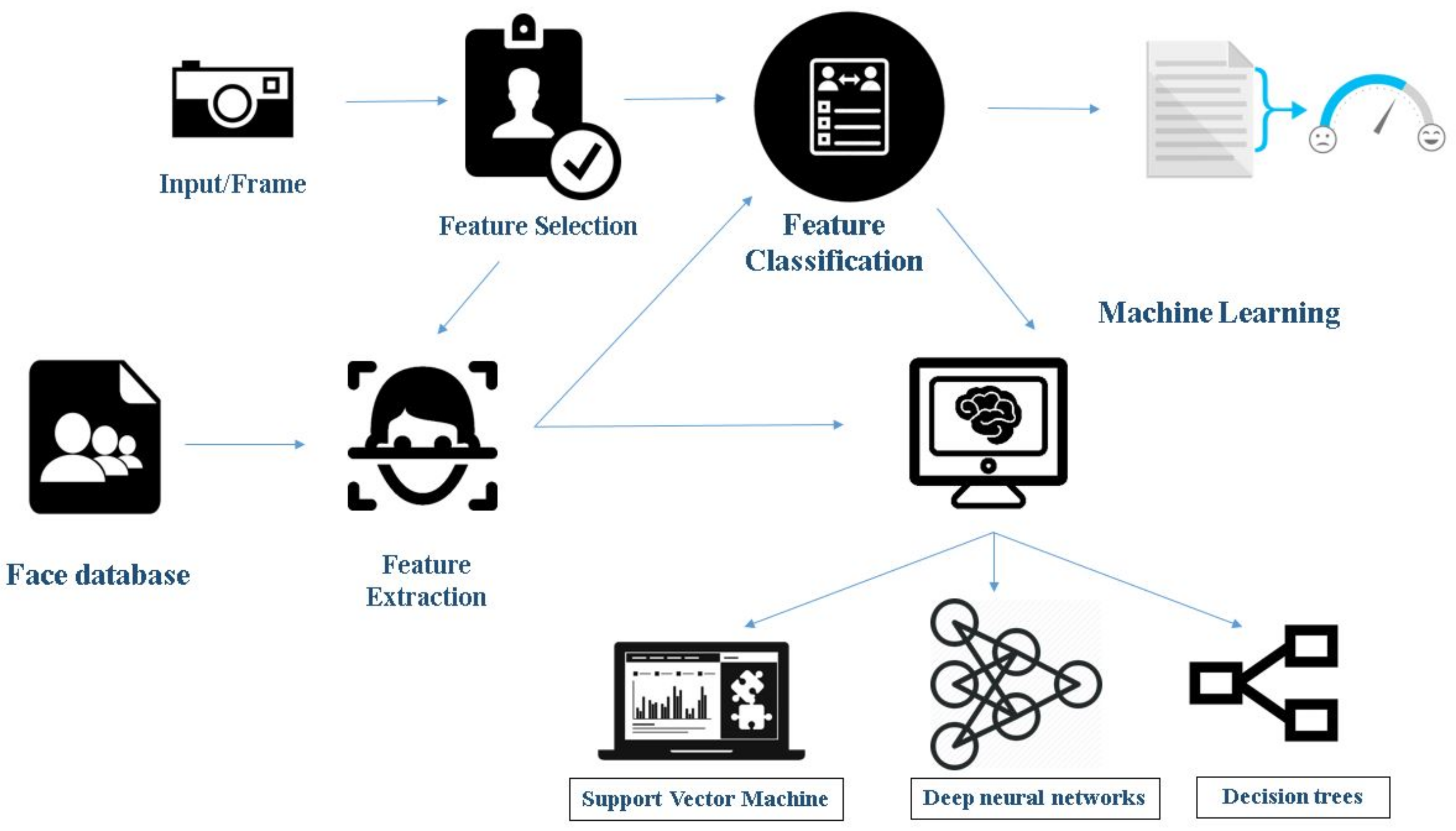 Sensors   Free Full-Text   Facial Emotion Recognition: A Survey and