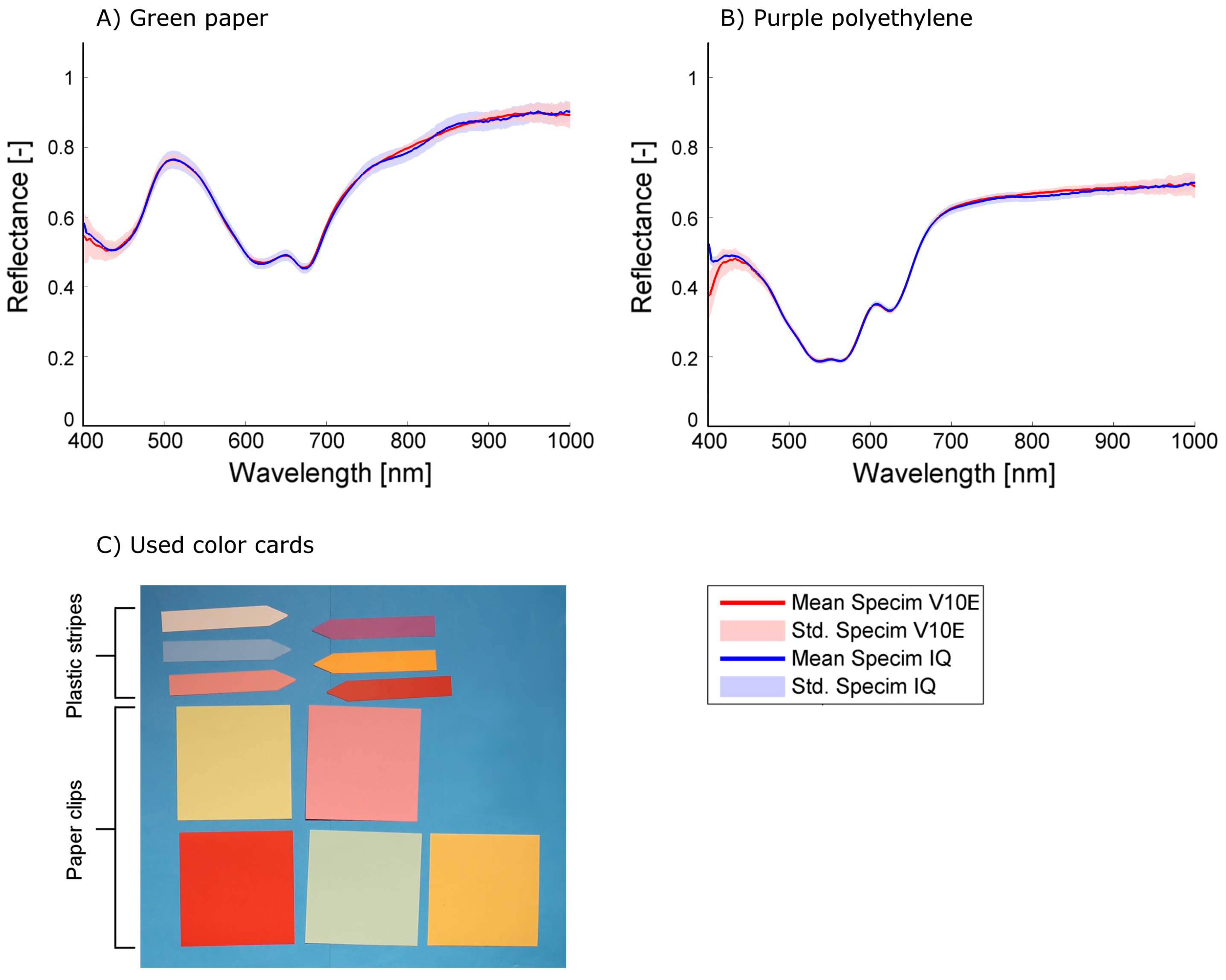 Sensors   Free Full-Text   Specim IQ: Evaluation of a New