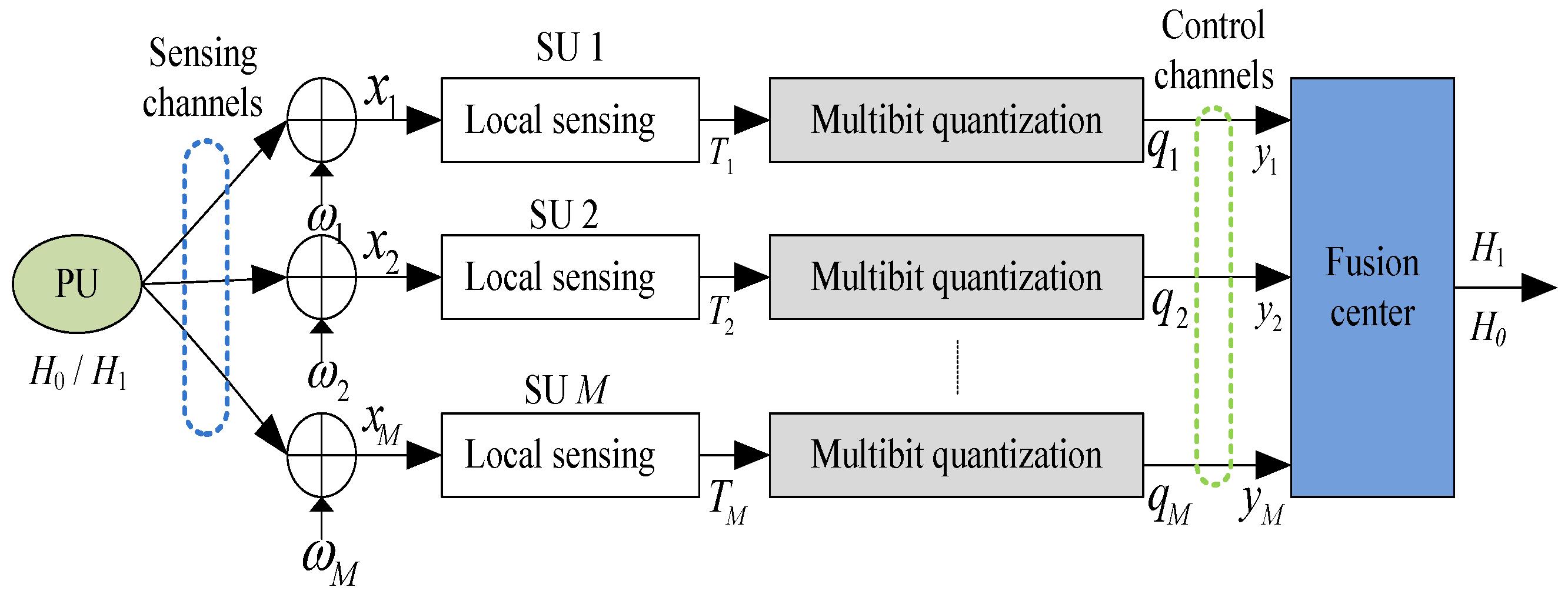 Sensors | Free Full-Text | A Quantization-Based Multibit