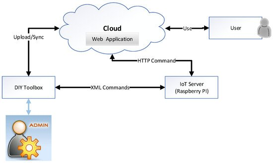 sensors free full text design and implementation of cloud