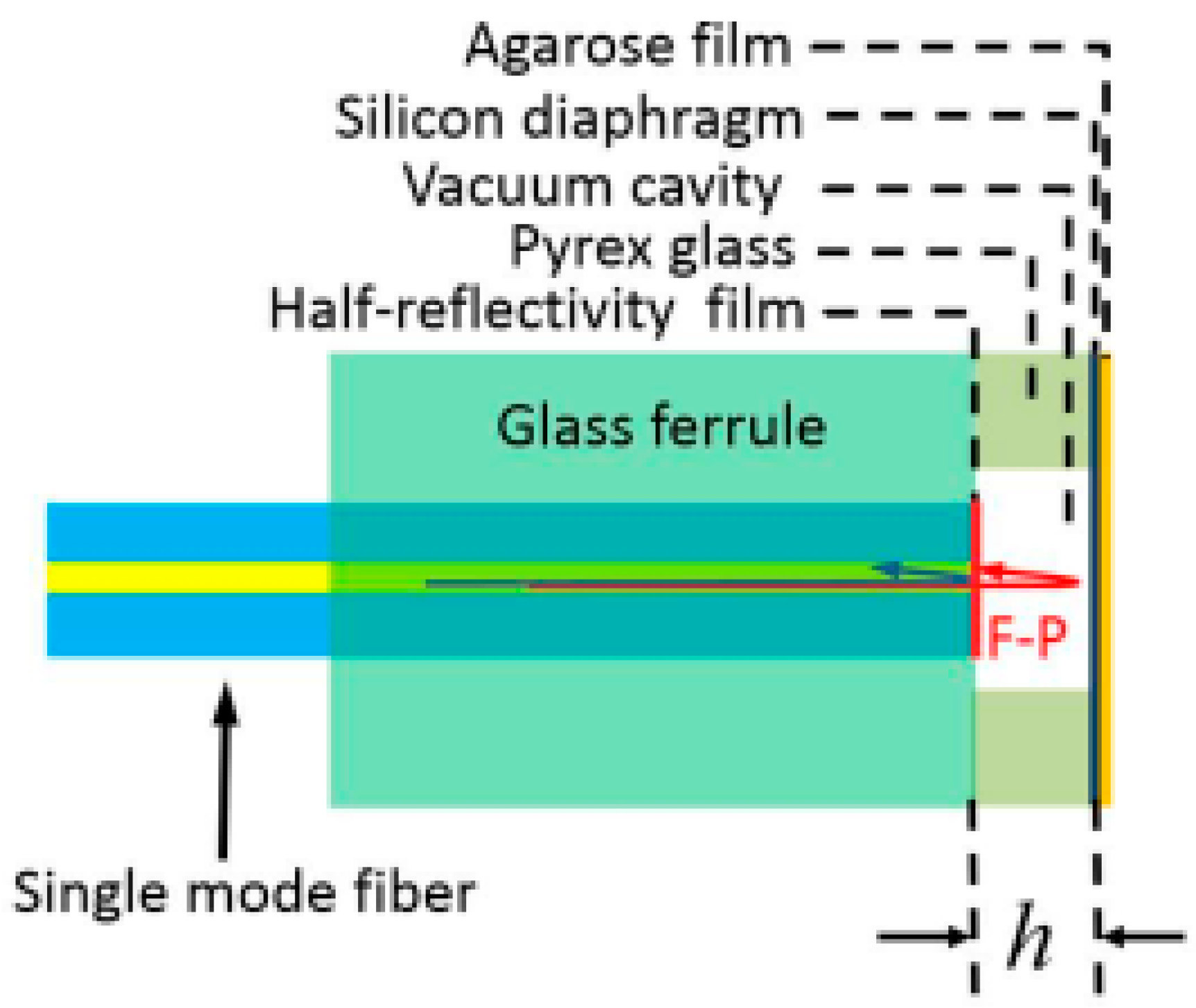 Sensors | Free Full-Text | Optical Fiber Sensors Based on