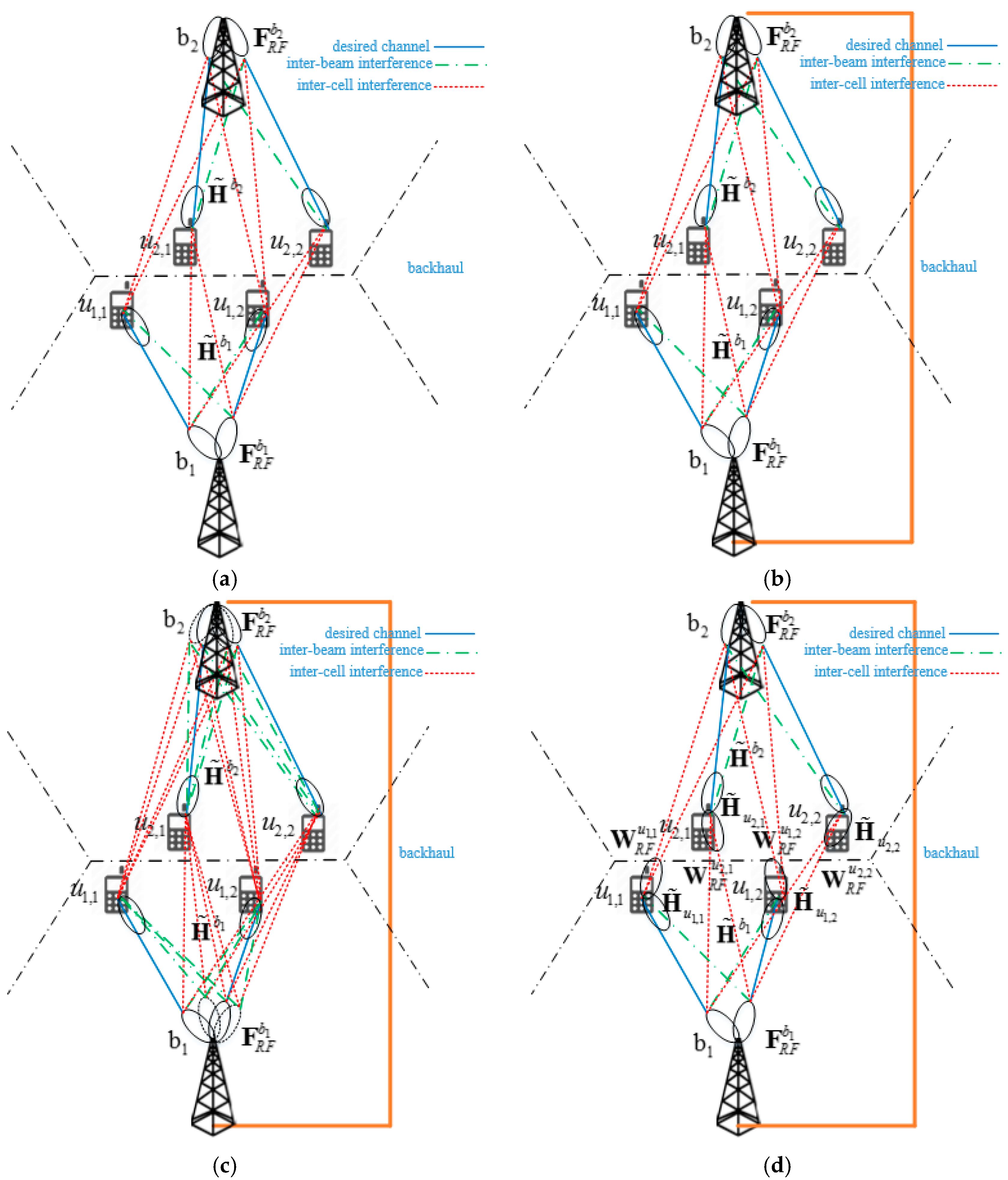 Sensors   Free Full-Text   Hybrid Beamforming for Reduction of Inter