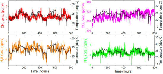Sensors | Free Full-Text | Laser-Based Monitoring of CH4
