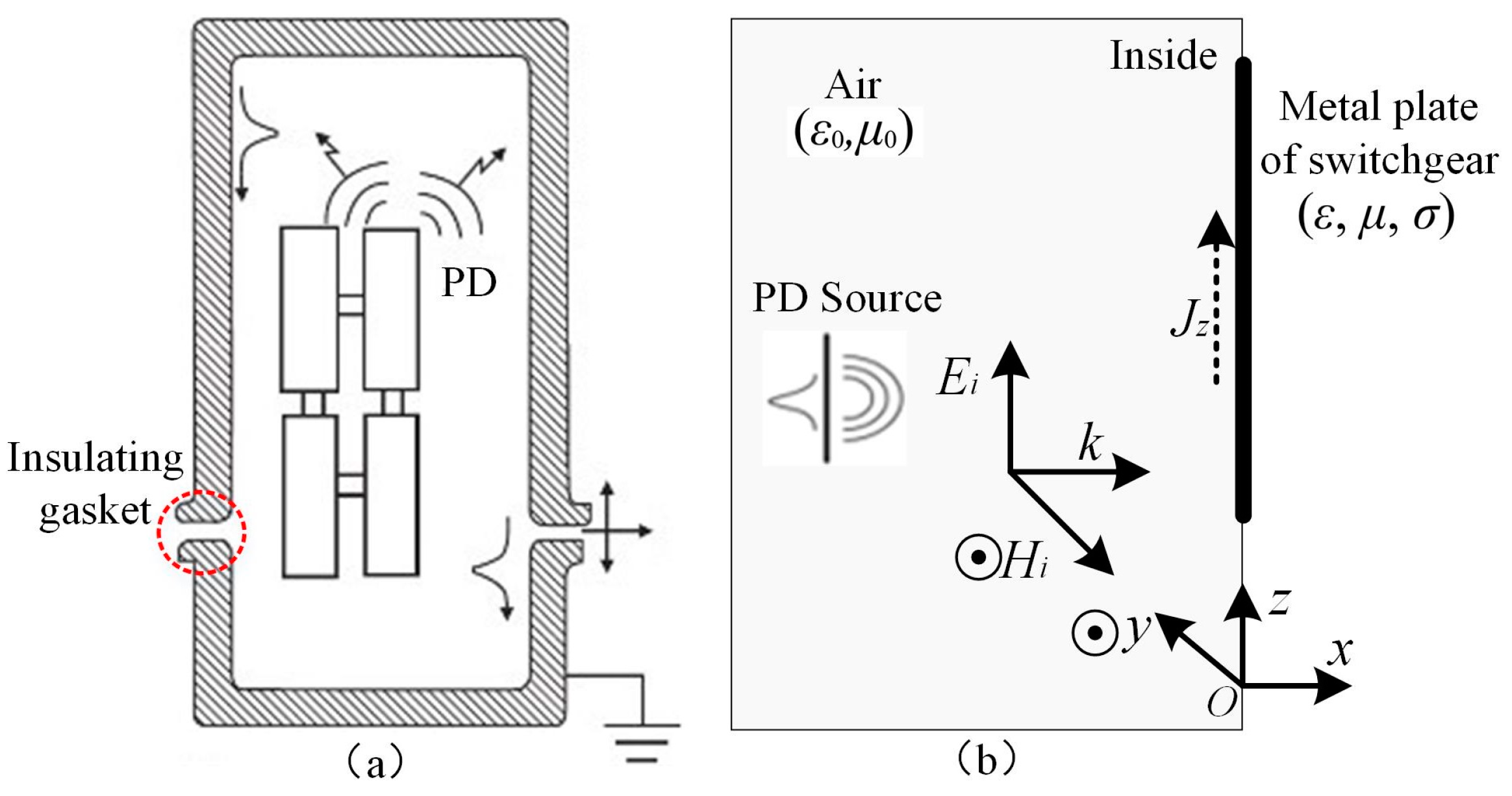 Sensors | Free Full-Text | Partial Discharge Monitoring on Metal ...