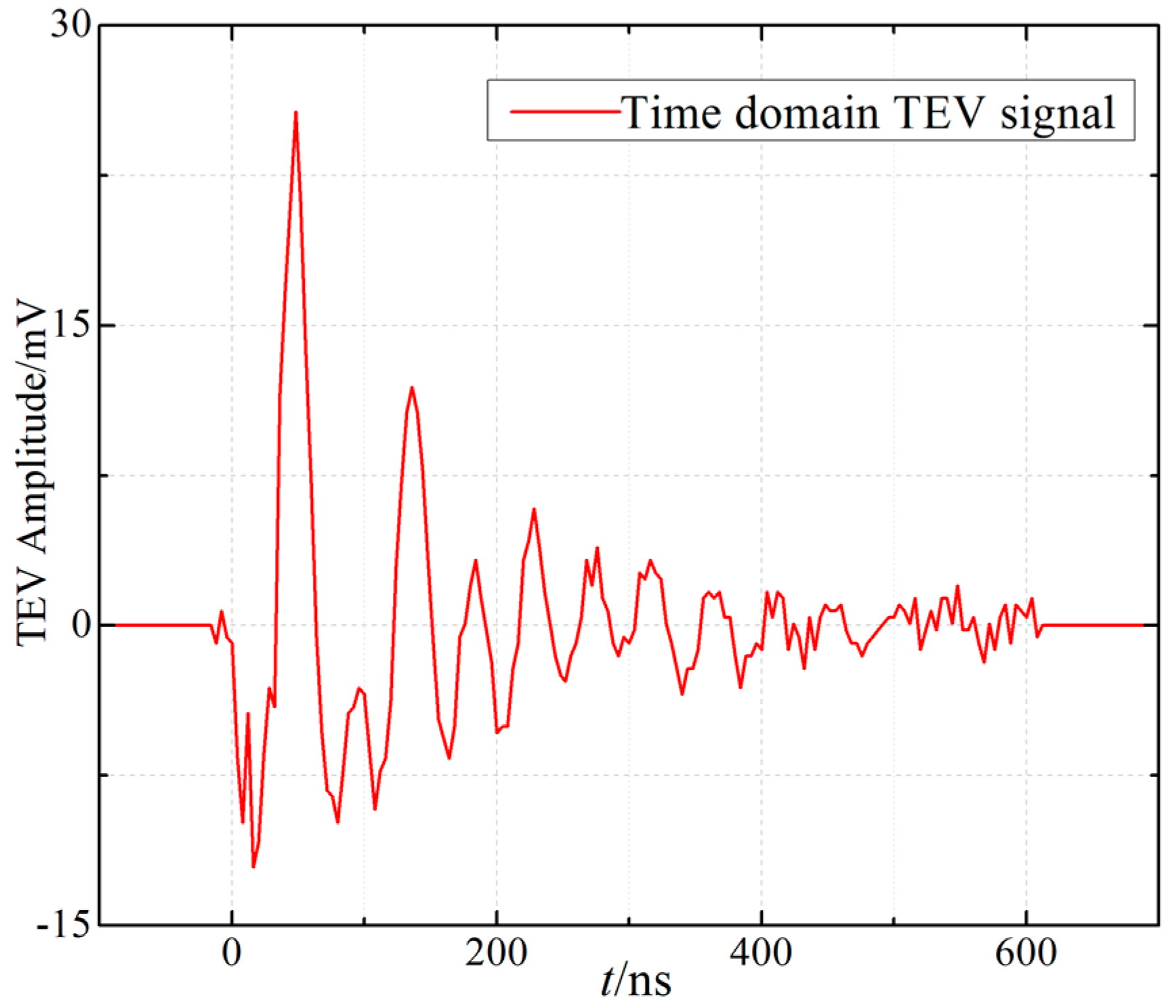 Sensors | Free Full-Text | Partial Discharge Monitoring on Metal