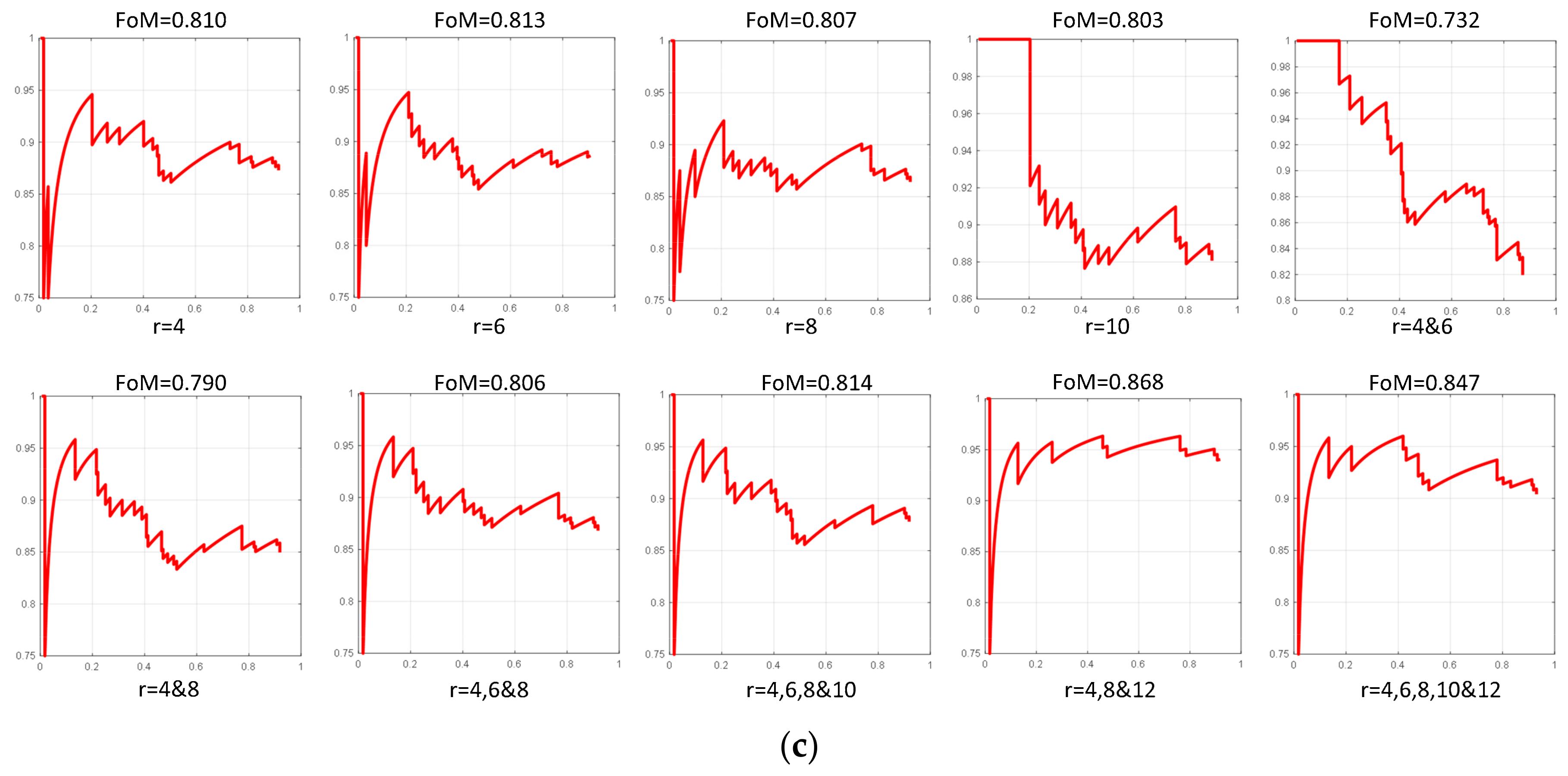 precision recall curve