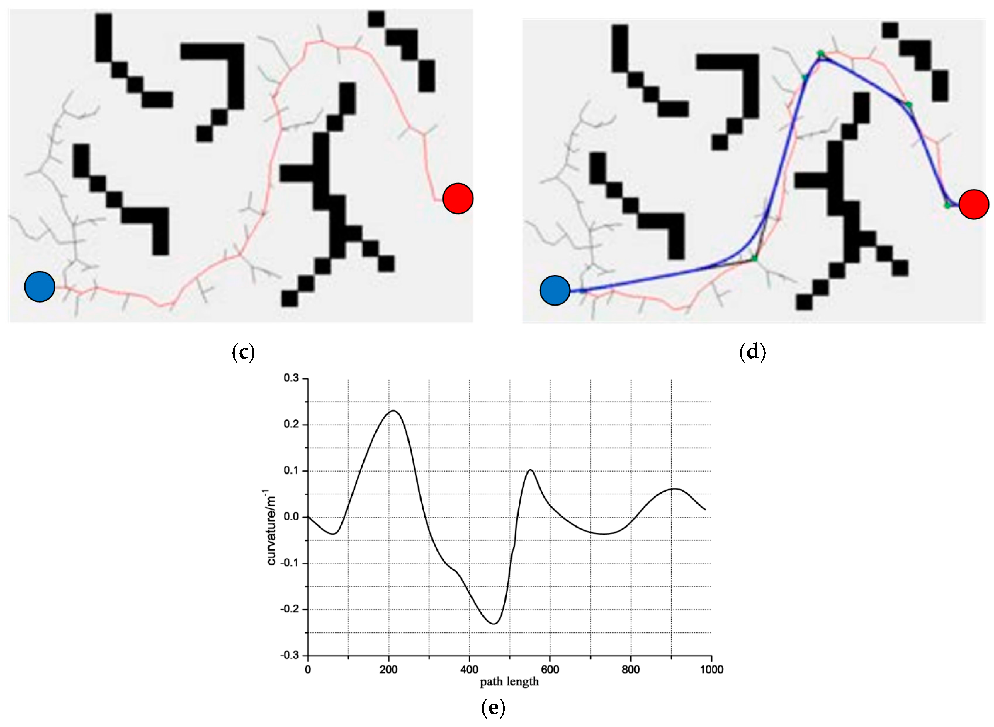 Sensors | Free Full-Text | A Method on Dynamic Path Planning