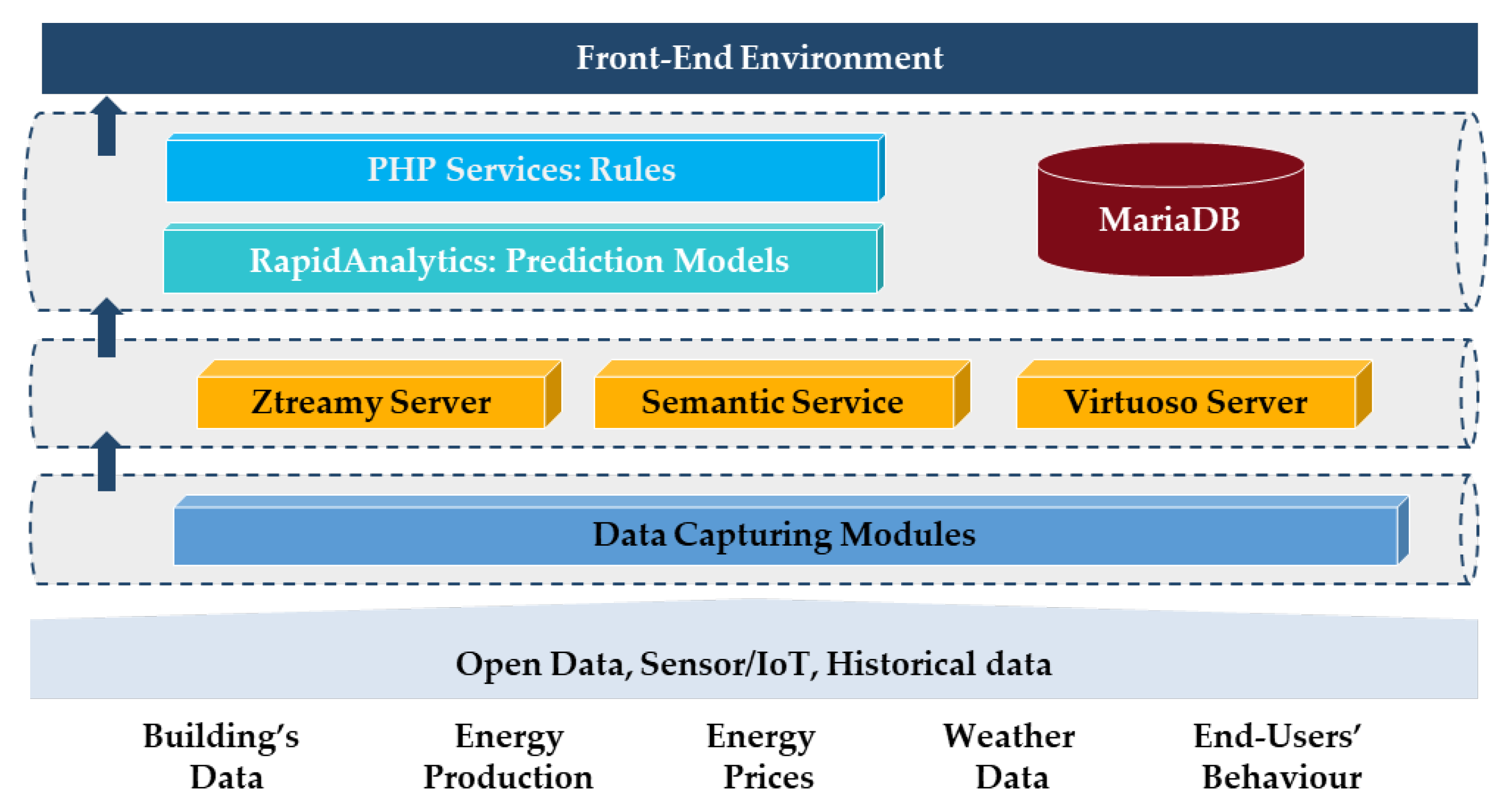 Sensors Free Full Text An Advanced Iot Based System For Intelligent Energy Management In Buildings Html