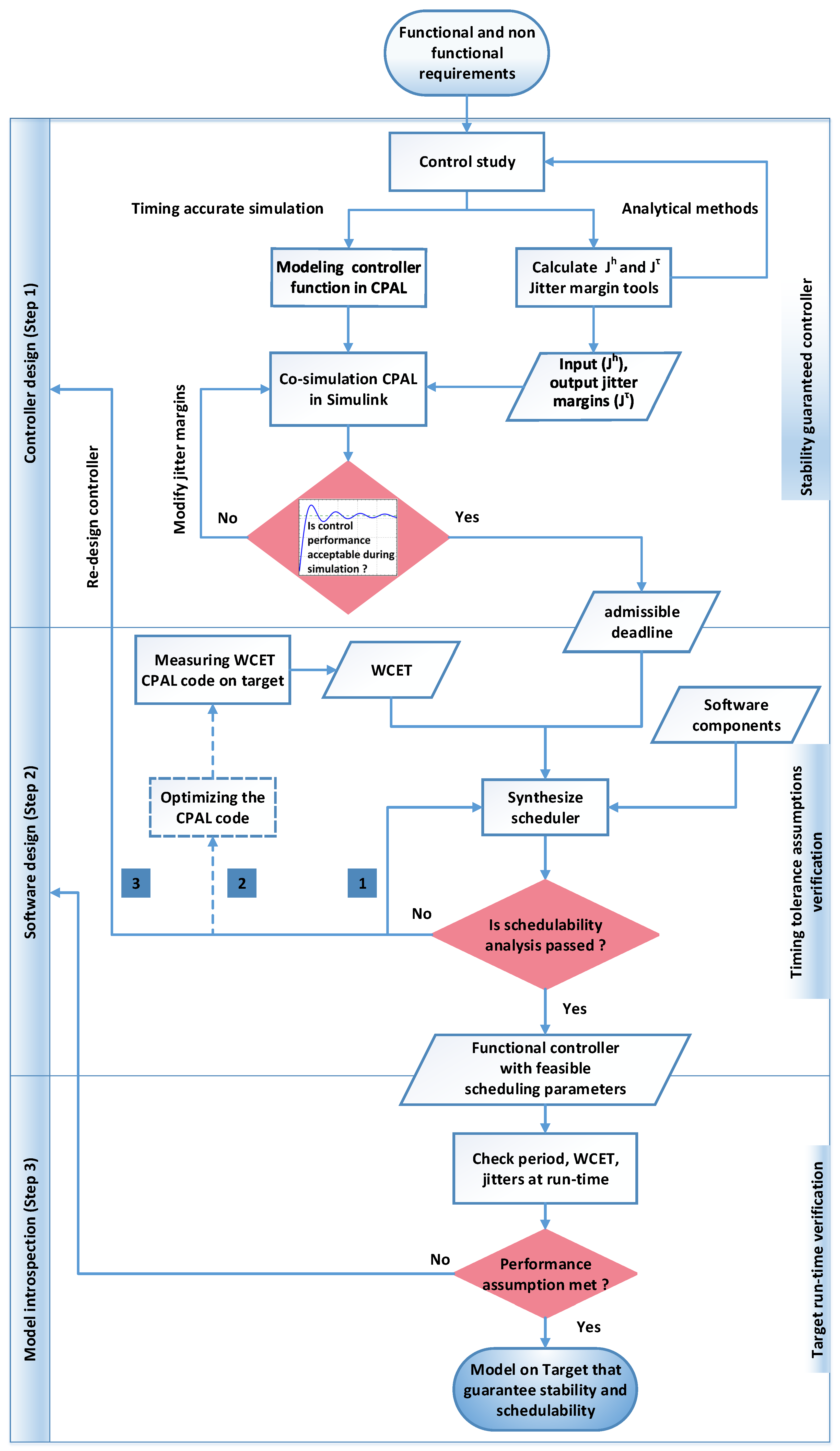 Sensors Free Full Text A Model Driven Co Design Framework For Fusing Control And Scheduling Viewpoints