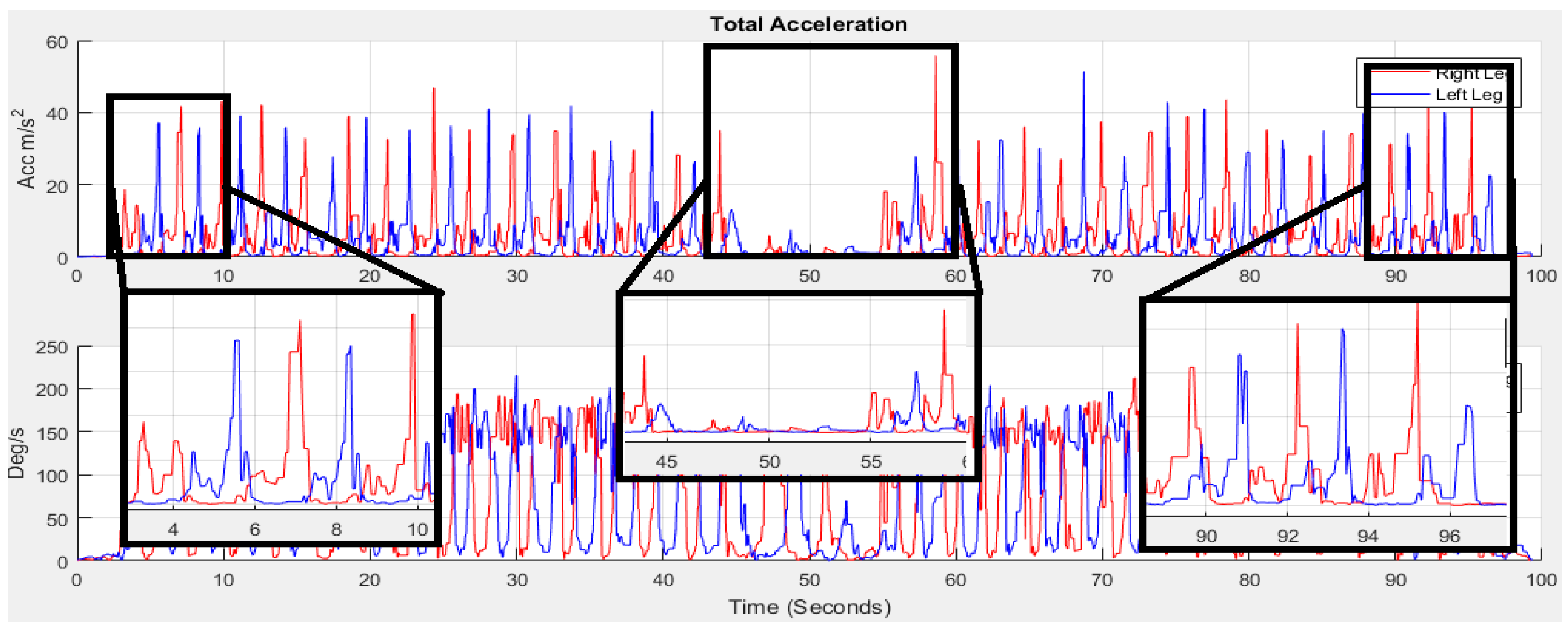 Sensors | Free Full-Text | An Automatic Gait Feature