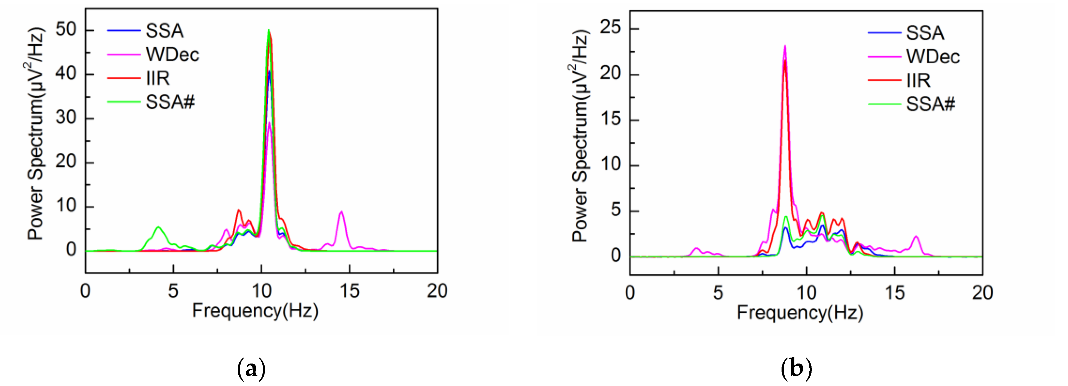 Sensors   Free Full-Text   Embedding Dimension Selection for