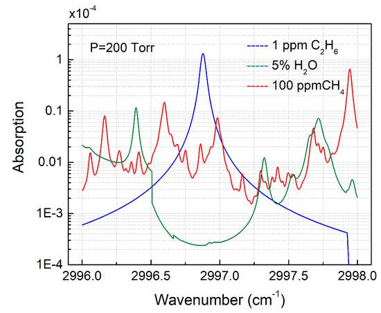 Sensors | Special Issue : Spectroscopy Based Sensors