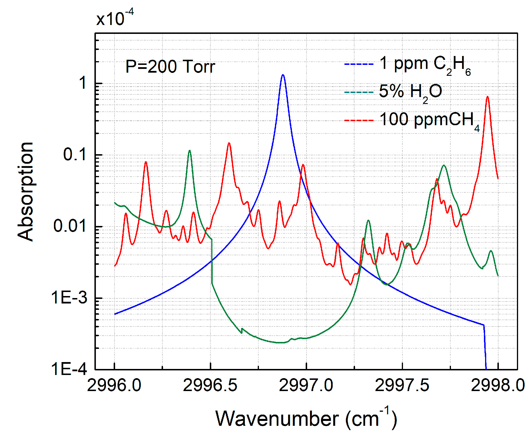 Sensors Free Full Text Ppbv Level Ethane Detection Using Quartz The Lockin Amplifier And Spectroscopy Techniques 18 00723 G001