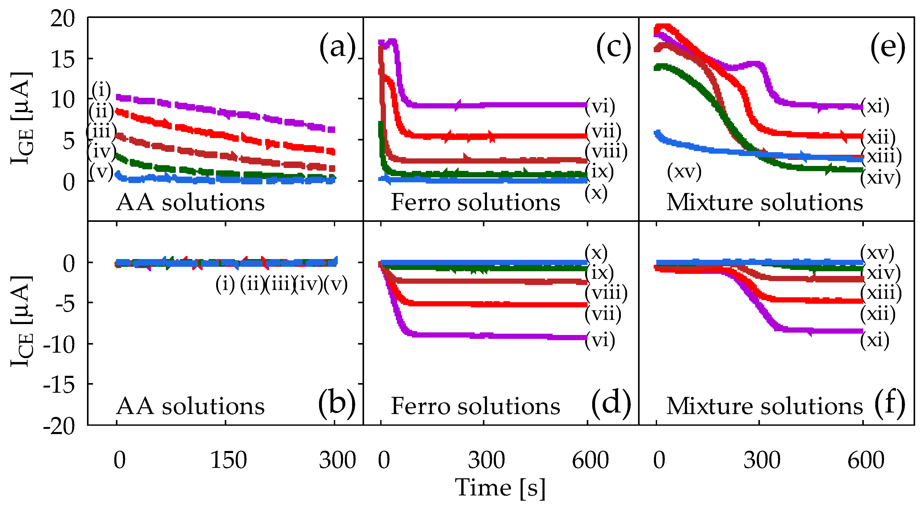 Sensors | Free Full-Text | Redox Cycling Realized in Paper