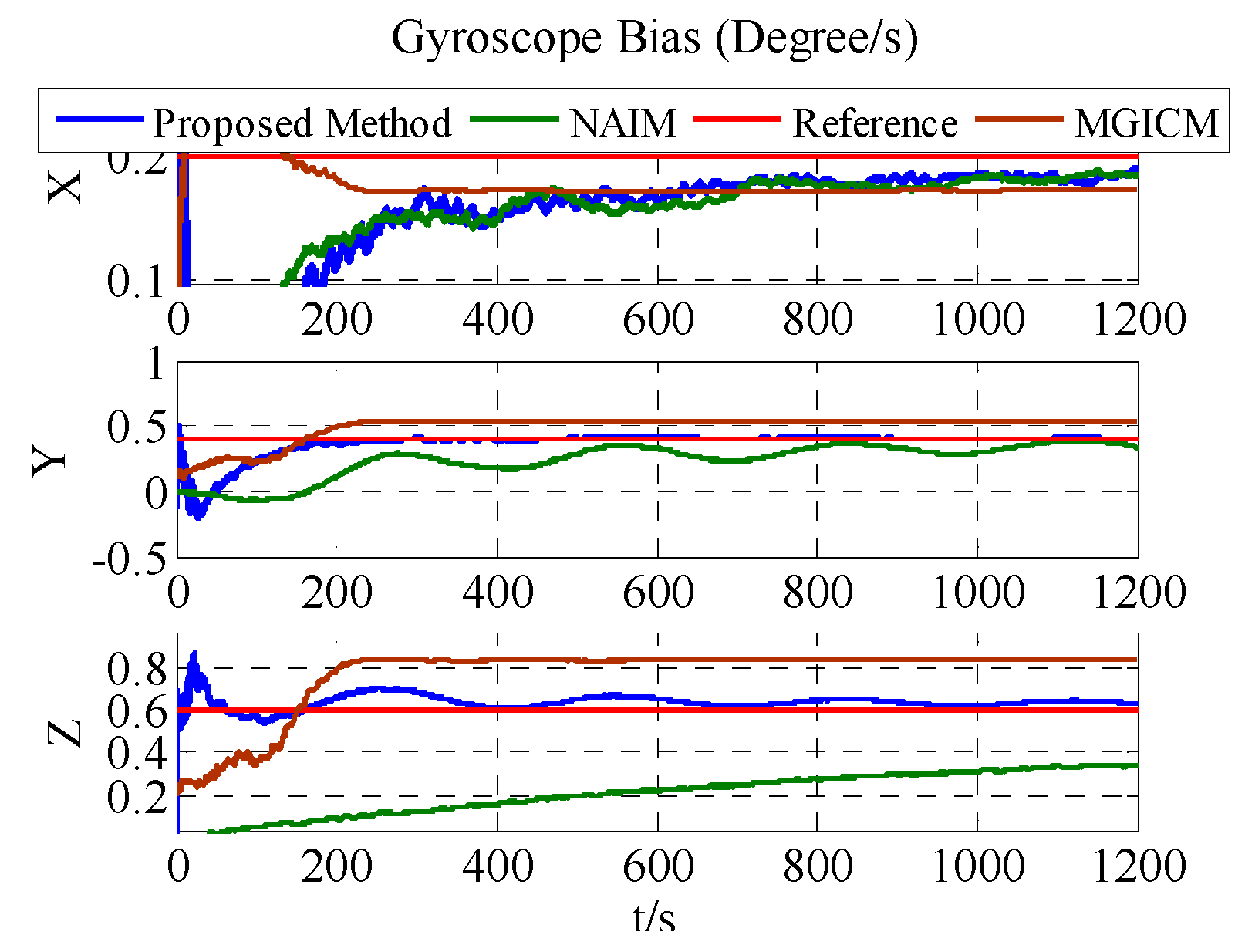 Sensors | Free Full-Text | Magnetometer and Gyroscope