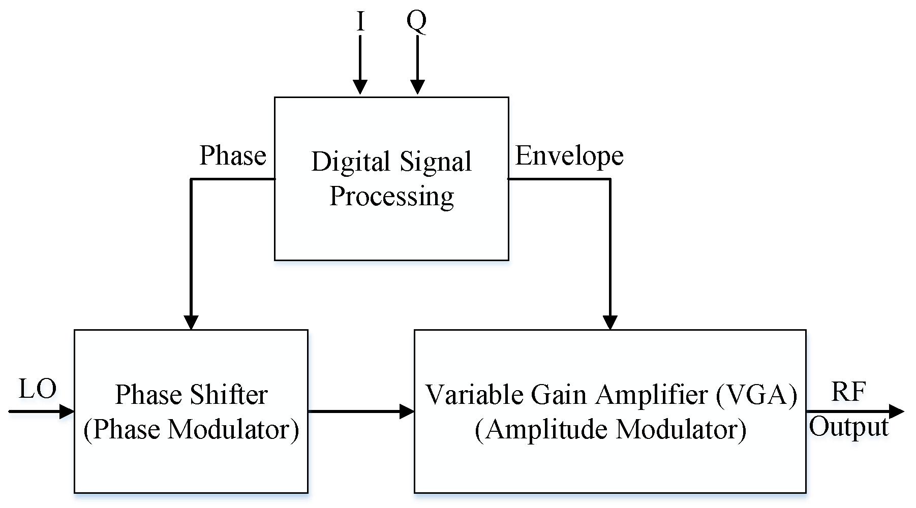Sensors Free Full Text Forward Behavioral Modeling Of A Three Am Modulator Circuit 18 00770 G001