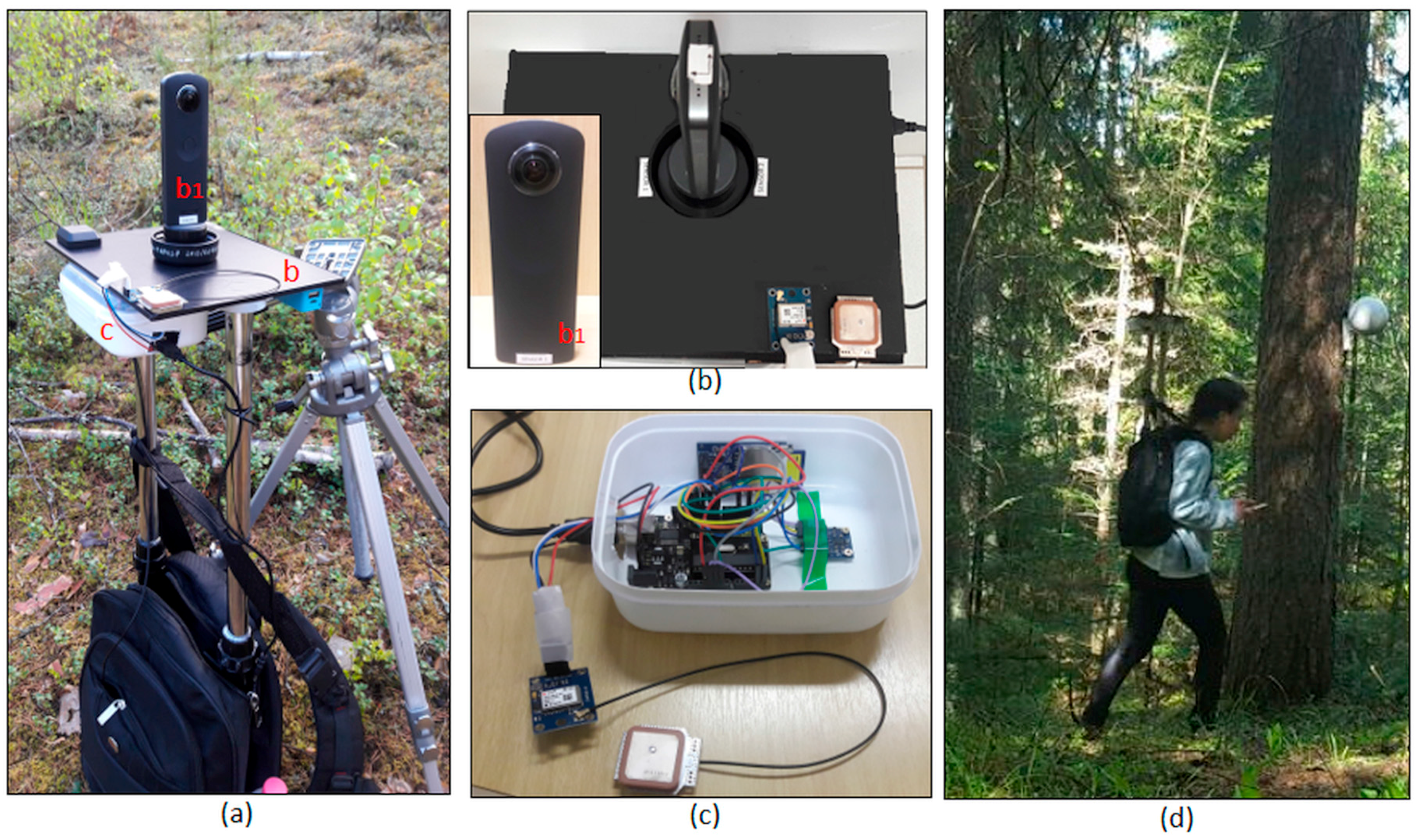 Sensors | Free Full-Text | A Backpack-Mounted