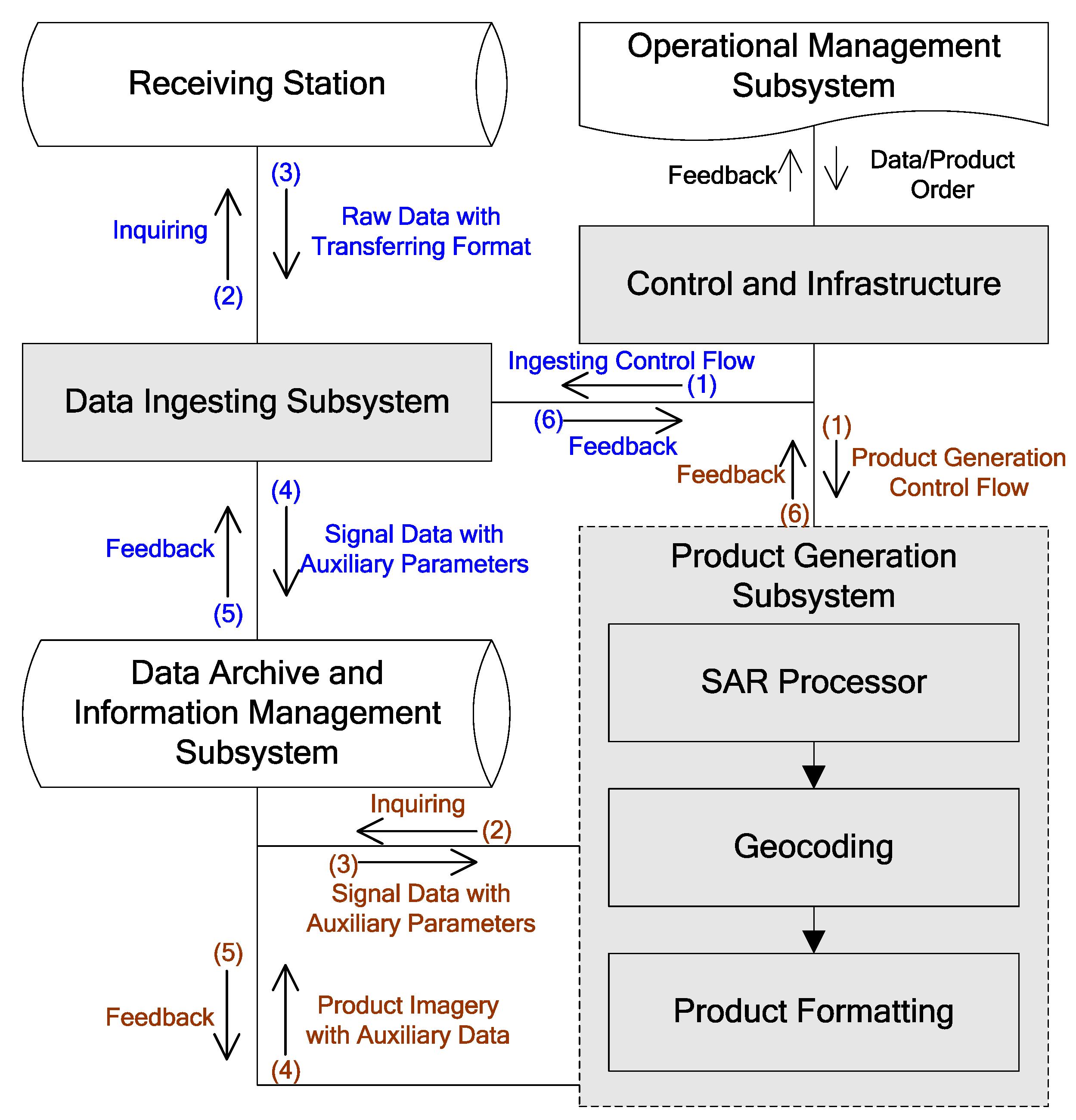 data processor cover letter