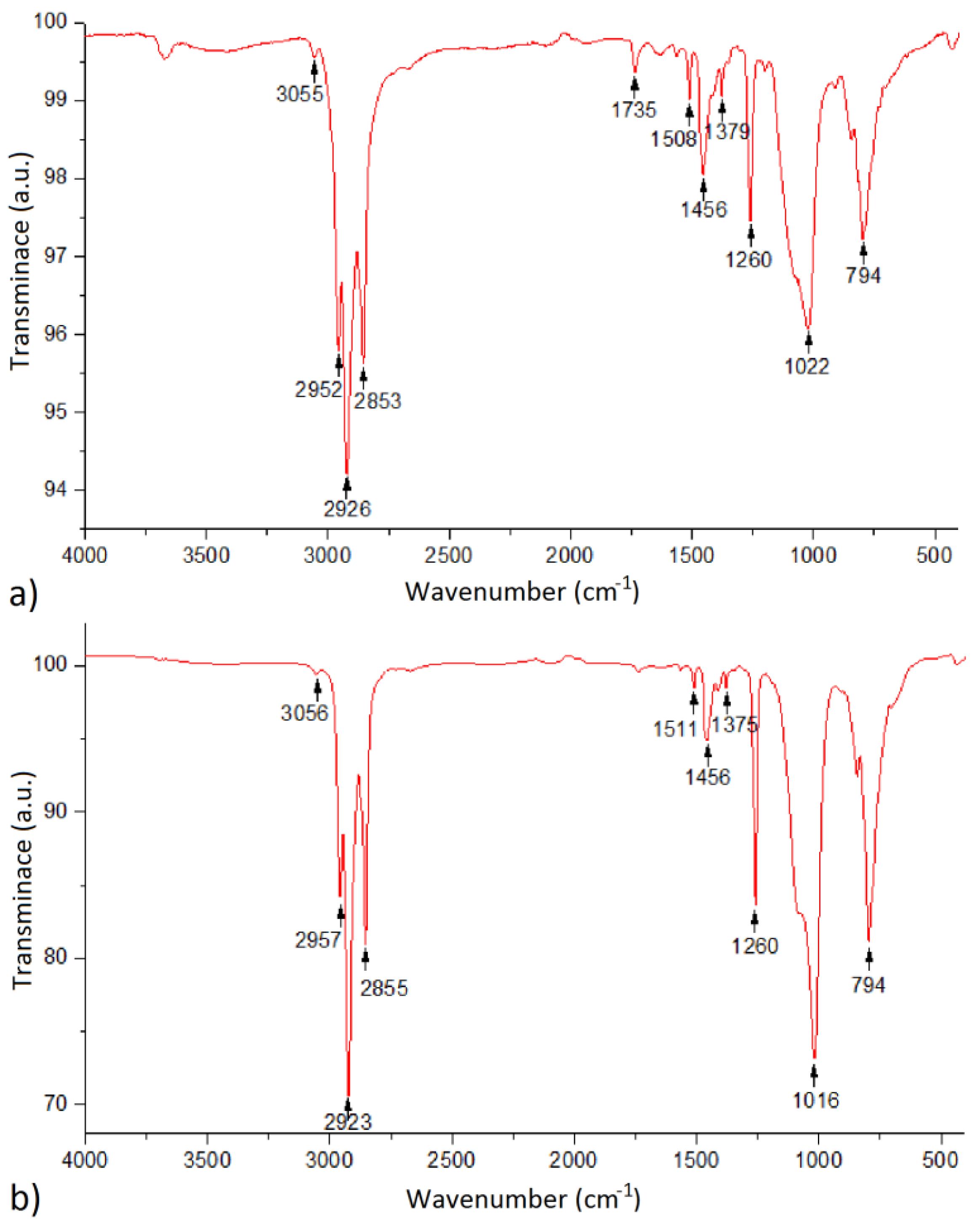 transform infrared spectroscopy essay Fourier transform infrared (ftir) analysis is often the primary technique used to identify organic compounds or investigate sample composition the technique can be used to identify coating materials or to compare levels of epoxy cure, for example.