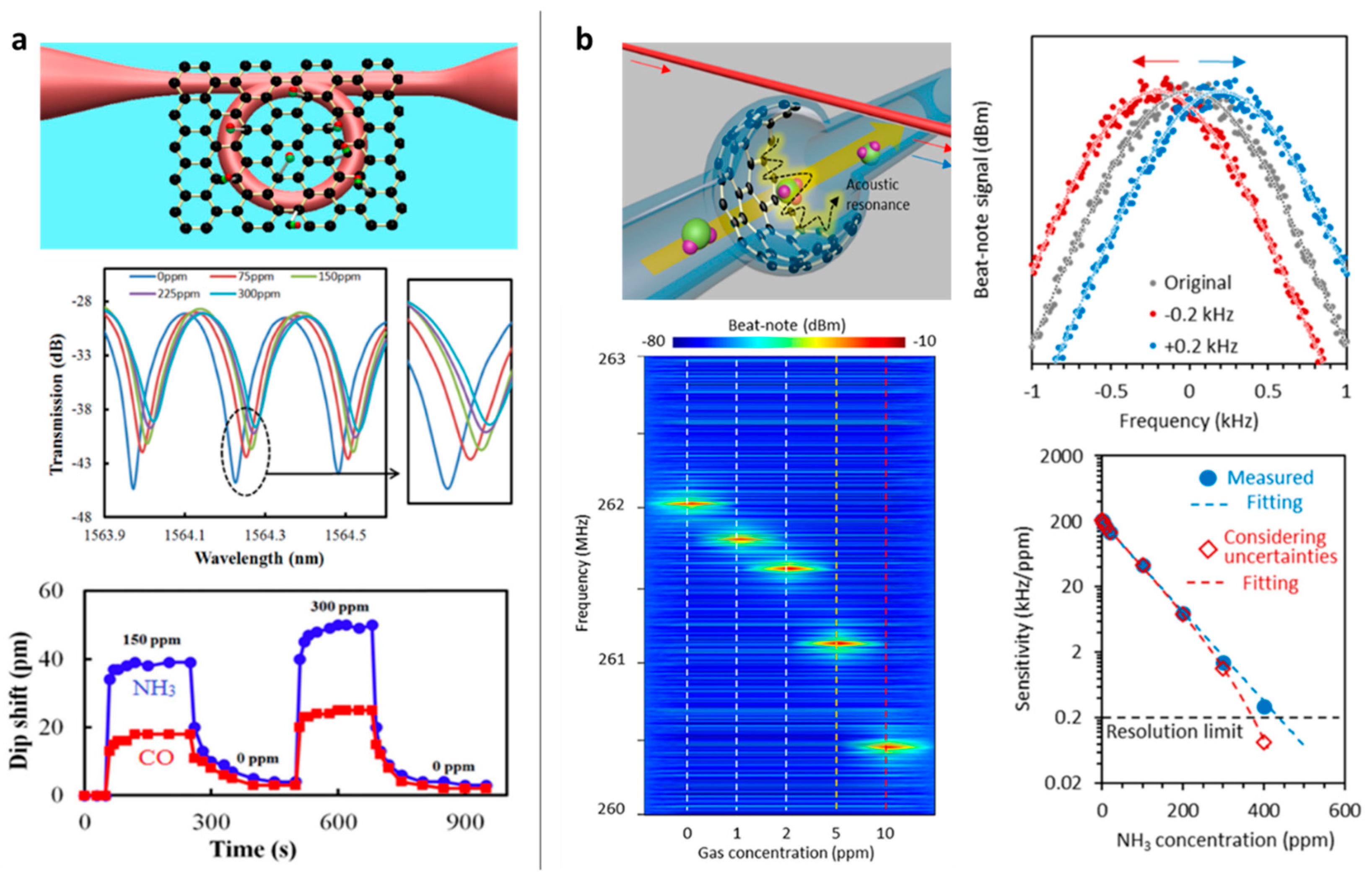 an overview of graphene and its importance Journal of nanomaterials  we provide an overview of  this can be attributed to the onset of trials to investigate the commercial importance of graphene.