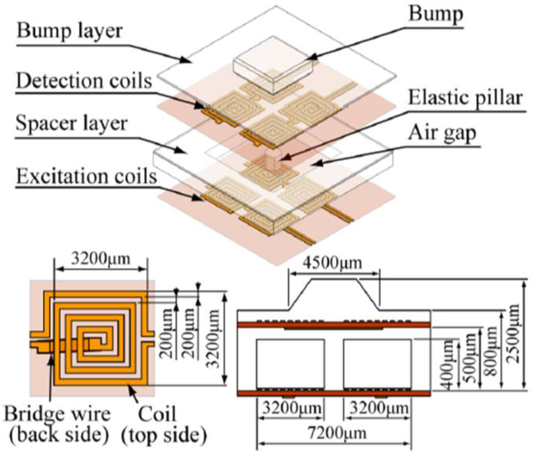 Sensors Free Full Text Recent Progress In Technologies For Go Back Gt Gallery Printed Circuit Board Layer 18 00948 G014