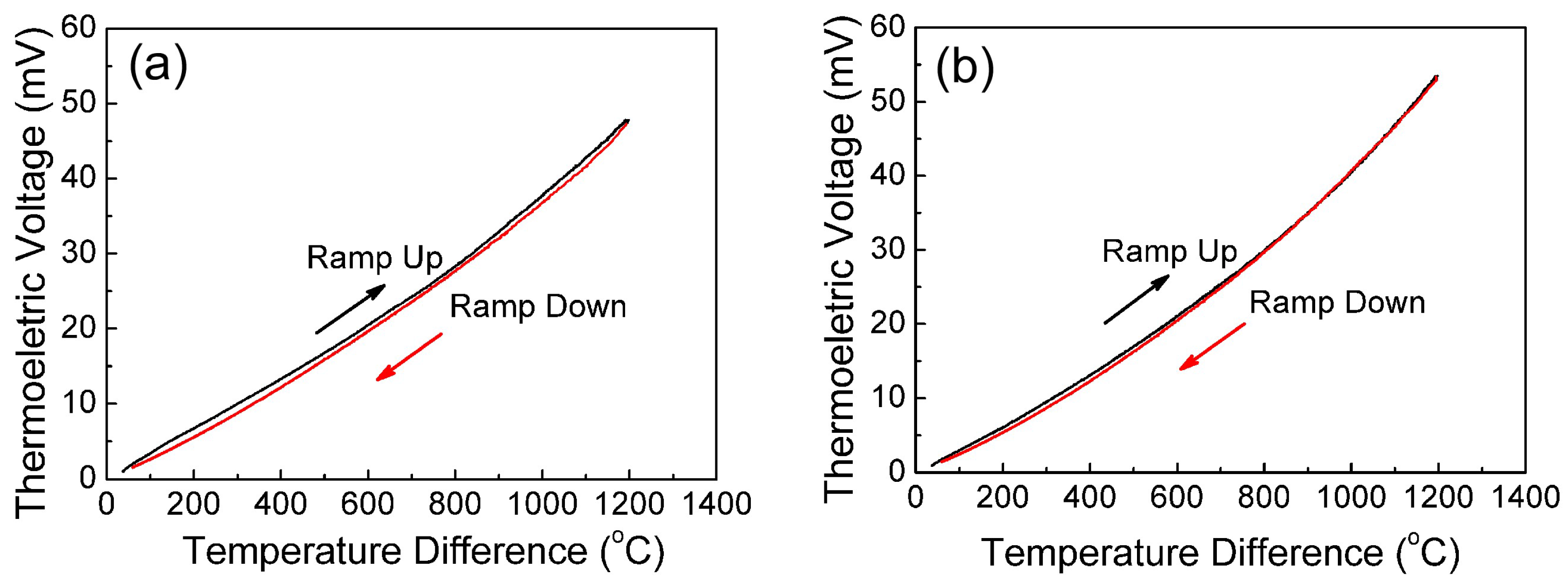 Sensors | Free Full-Text | A Highly Thermostable In2O3/ITO Thin Film