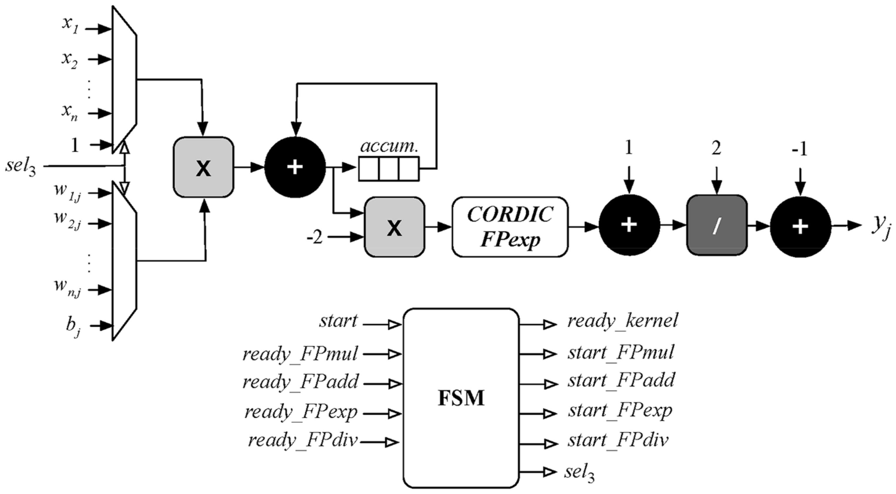 Sensors Free Full Text Sensor Fusion To Estimate The Depth And Welding Block Diagram No