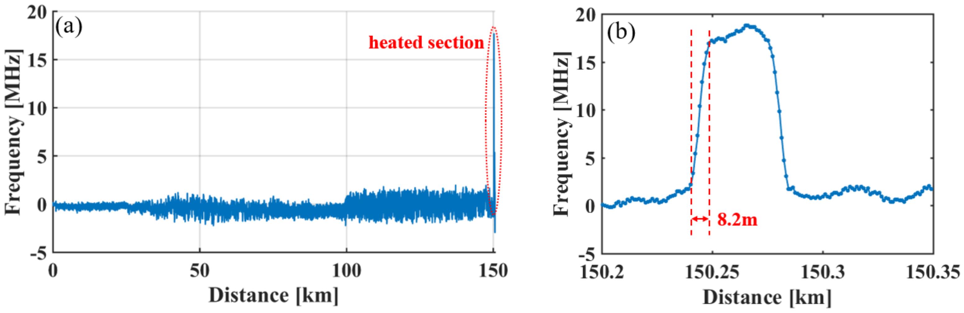 Sensors   Free Full-Text   Ultra-Long-Distance Hybrid BOTDA/Ф-OTDR