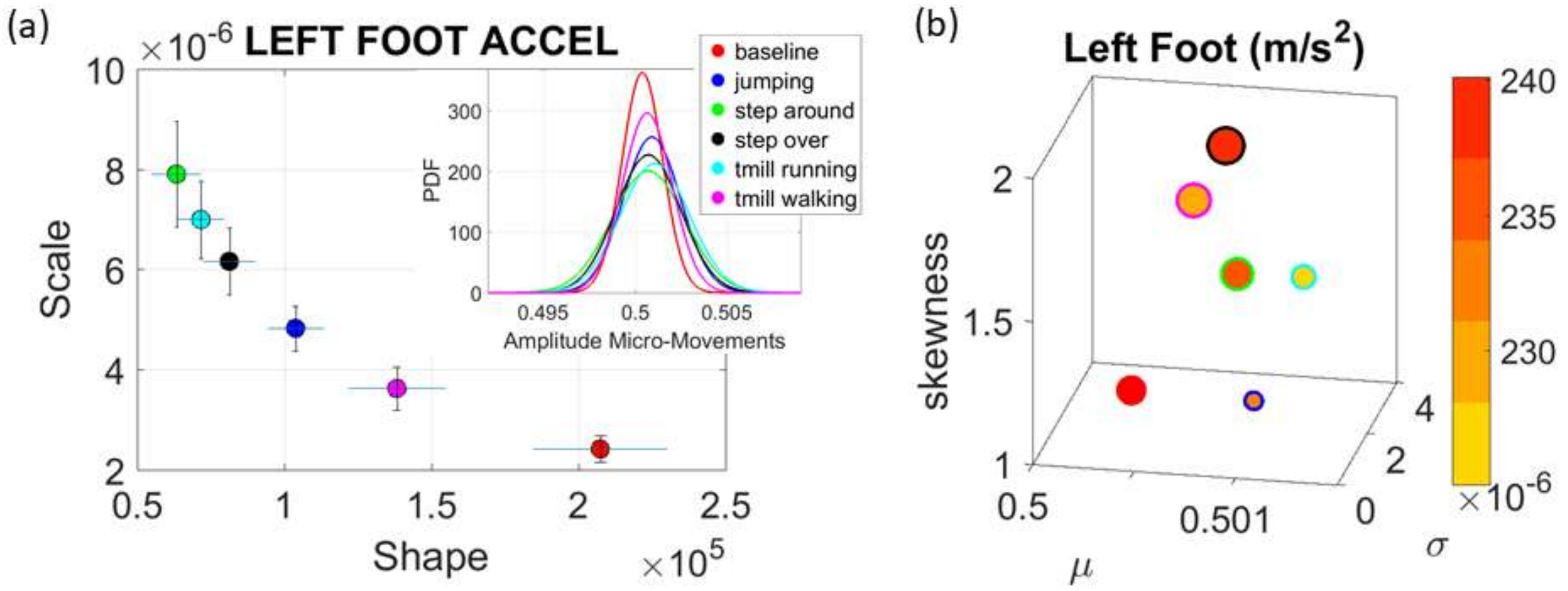 Sensors | Free Full-Text | Statistical Platform for Individualized