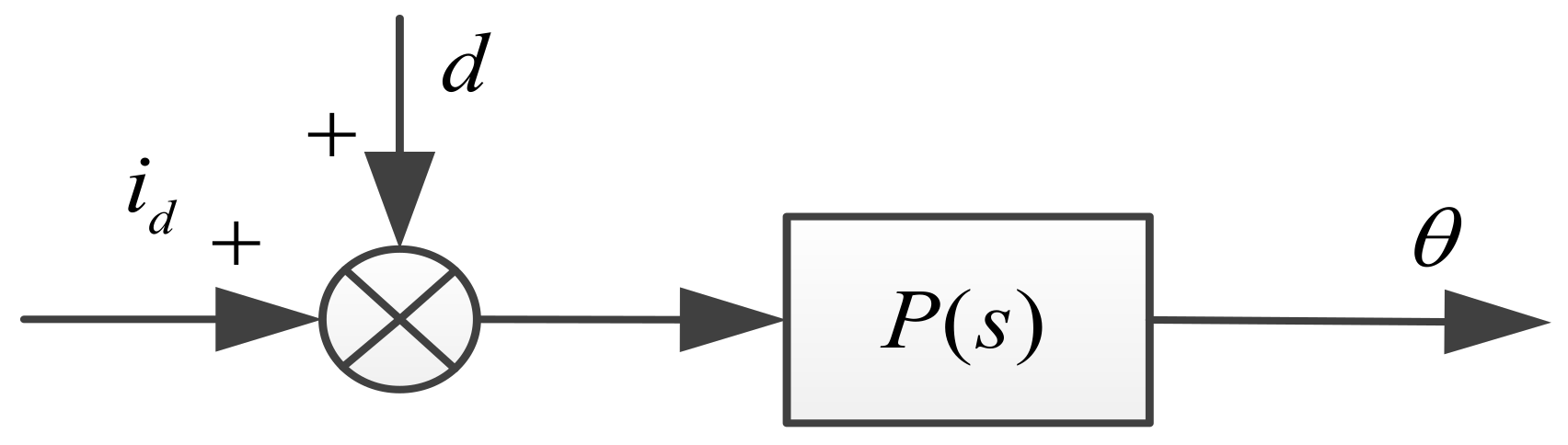 Sensors Free Full Text Robust Sliding Mode Control Of Pmsm Based Block Diagram Equations No