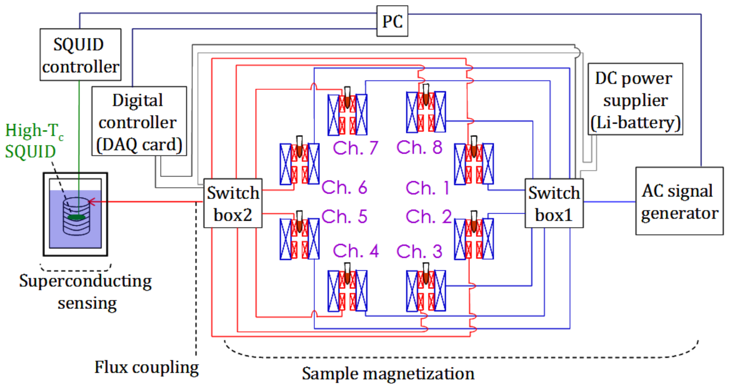 Sensors Free Full Text Eight Channel Ac Magnetosusceptometer Of Electromagnetic Relay Equation 18 01043 G001