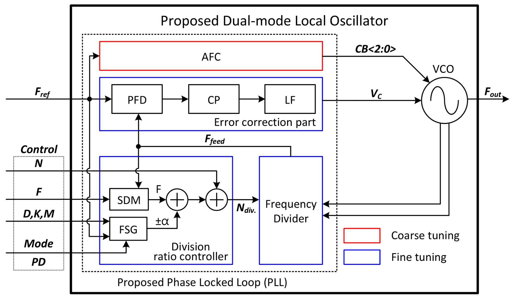 Sensors Free Full Text Design Of Dual Mode Local Oscillators Triangle Wave Generator Schematic 18 01057 G006