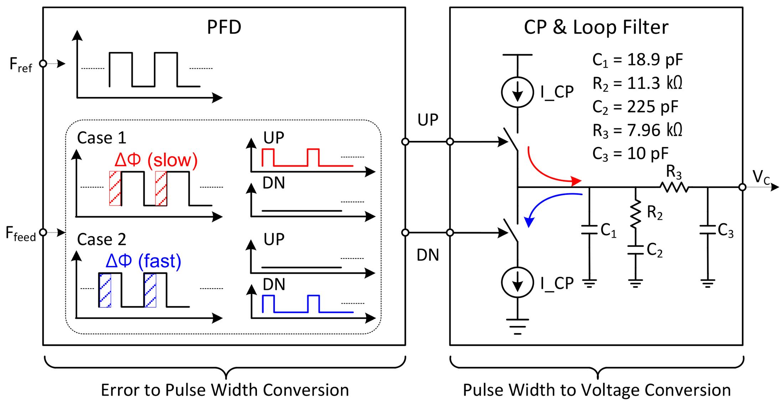 Sensors Free Full Text Design Of Dual Mode Local Oscillators Alternating Square Pulse Generator Circuit Diagram 18 01057 G010