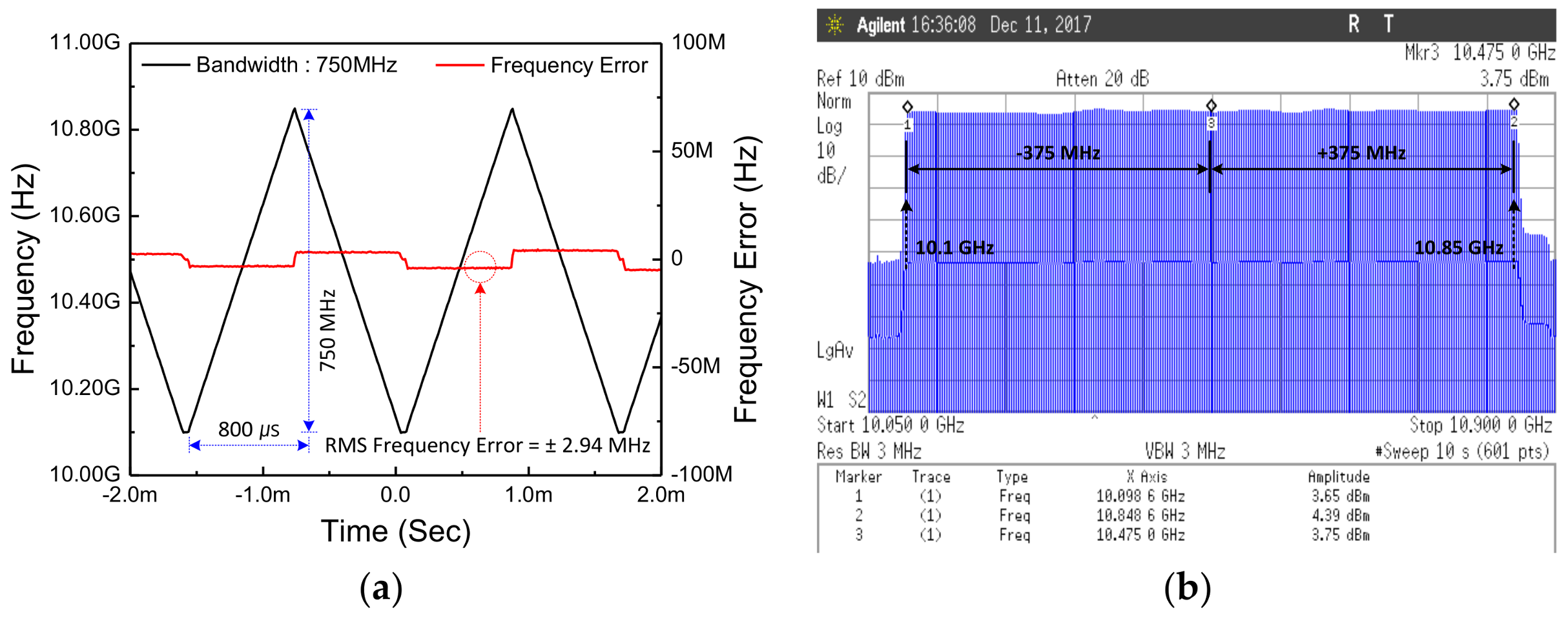 Frequency Counter Block Diagram Showing The Incoming Waveform Is Gated