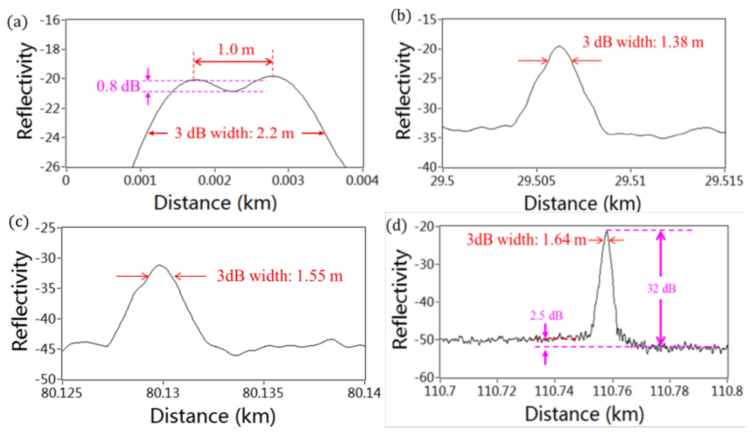 Sensors Free Full Text Distributed Optical Fiber Based Apc Probe Wiring Diagram No